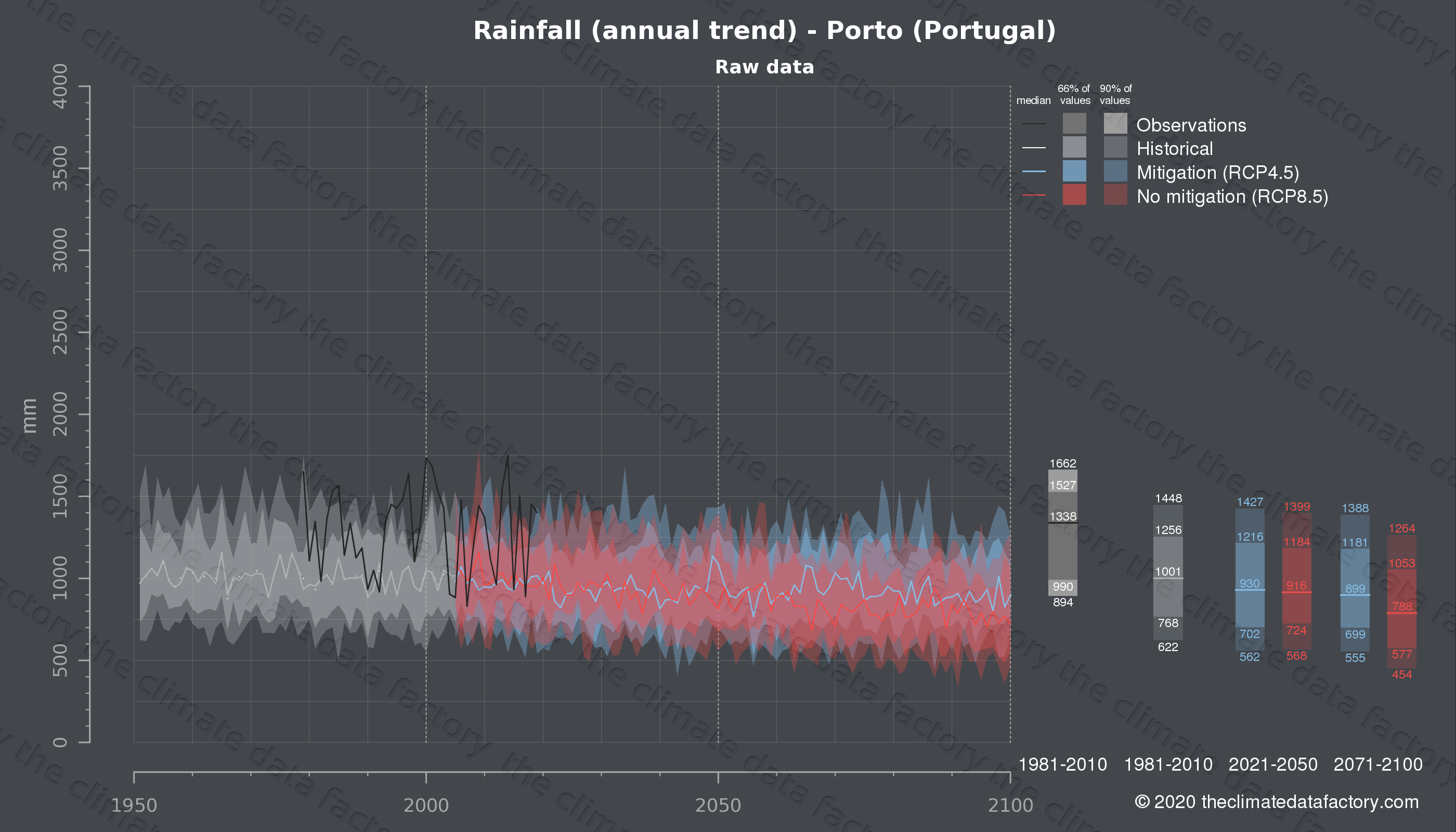 Graphic of projected rainfall for Porto (Portugal) under two climate change mitigation policy scenarios (RCP4.5, RCP8.5). Represented climate data are raw data from IPCC models. https://theclimatedatafactory.com