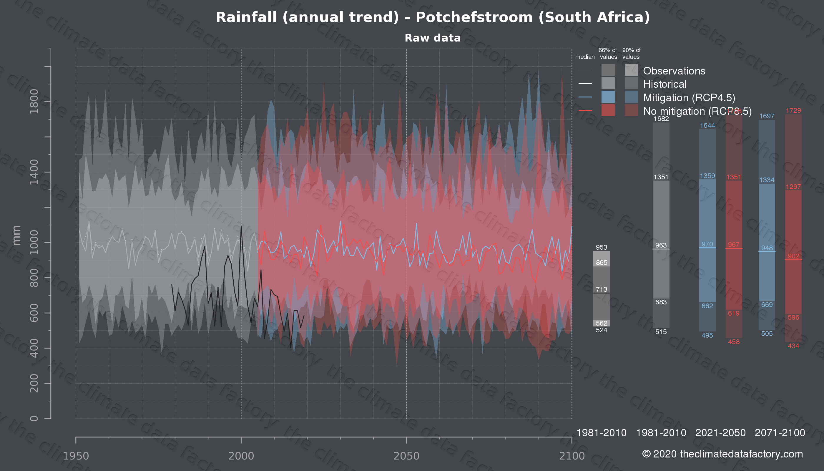 Graphic of projected rainfall for Potchefstroom (South Africa) under two climate change mitigation policy scenarios (RCP4.5, RCP8.5). Represented climate data are raw data from IPCC models. https://theclimatedatafactory.com