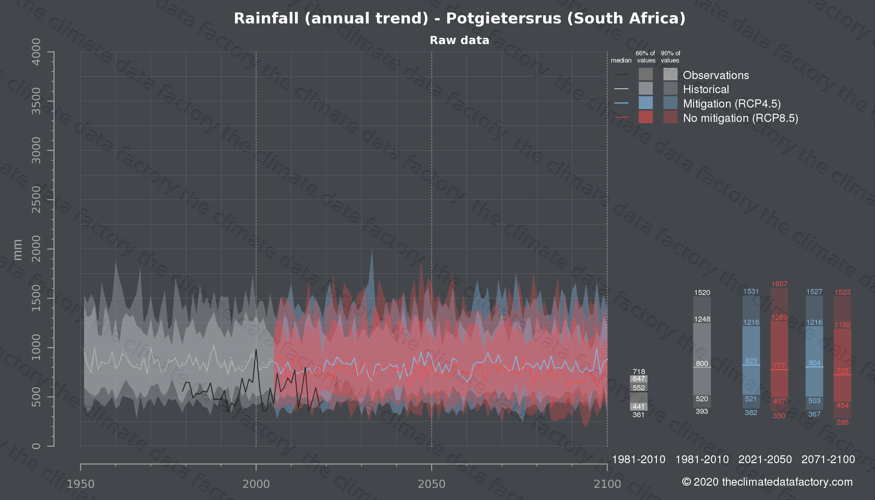 Graphic of projected rainfall for Potgietersrus (South Africa) under two climate change mitigation policy scenarios (RCP4.5, RCP8.5). Represented climate data are raw data from IPCC models. https://theclimatedatafactory.com