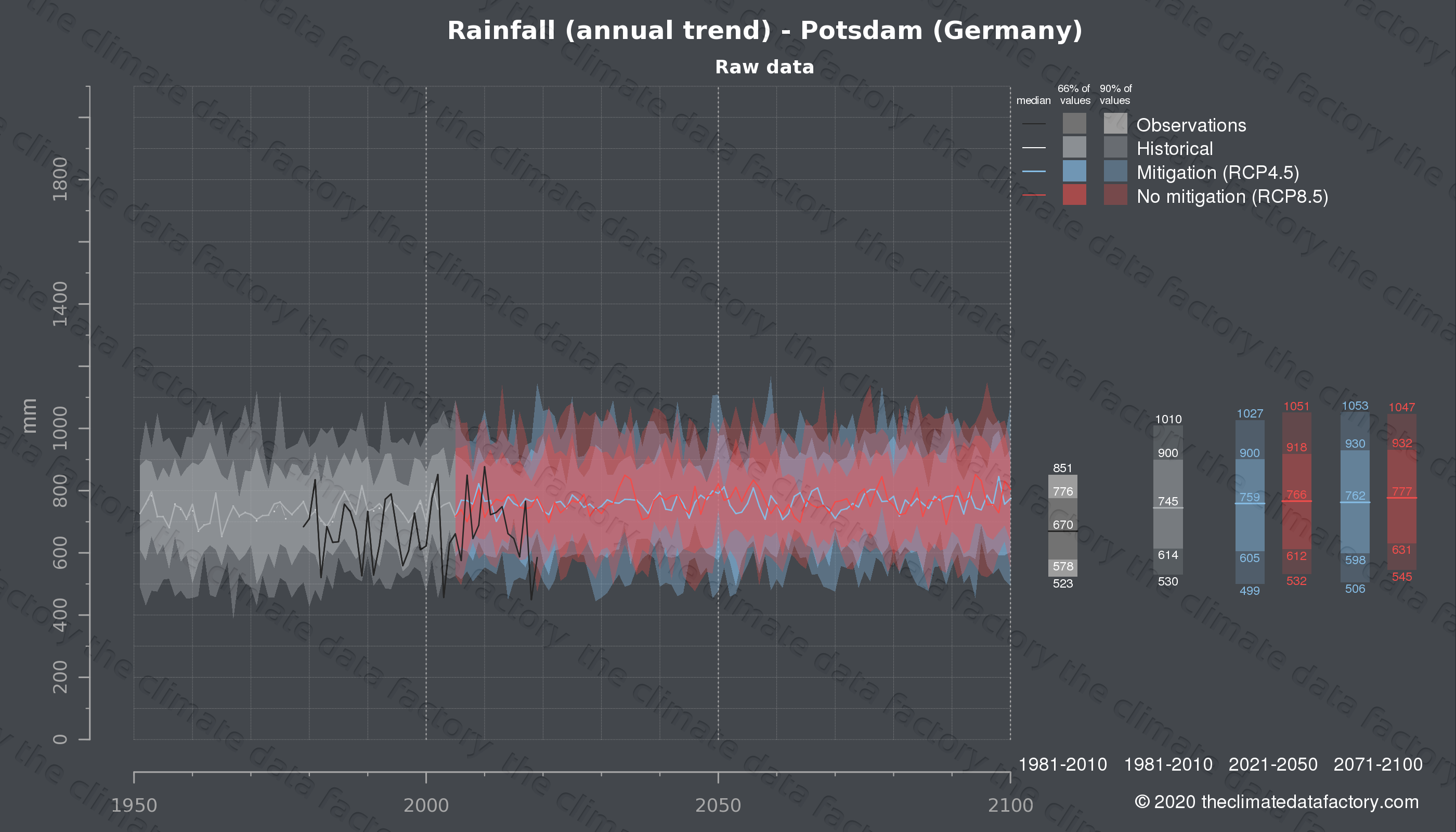 Graphic of projected rainfall for Potsdam (Germany) under two climate change mitigation policy scenarios (RCP4.5, RCP8.5). Represented climate data are raw data from IPCC models. https://theclimatedatafactory.com