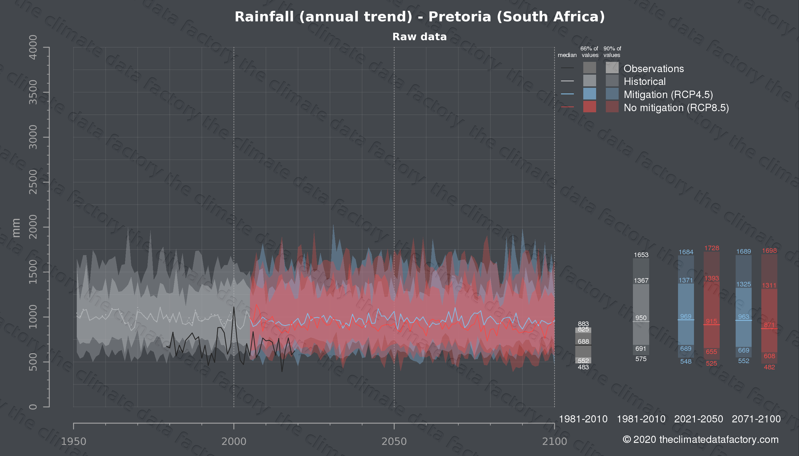 Graphic of projected rainfall for Pretoria (South Africa) under two climate change mitigation policy scenarios (RCP4.5, RCP8.5). Represented climate data are raw data from IPCC models. https://theclimatedatafactory.com