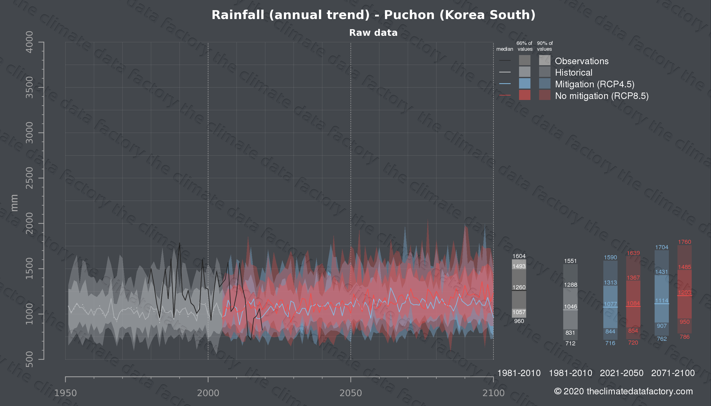 Graphic of projected rainfall for Puchon (South Korea) under two climate change mitigation policy scenarios (RCP4.5, RCP8.5). Represented climate data are raw data from IPCC models. https://theclimatedatafactory.com