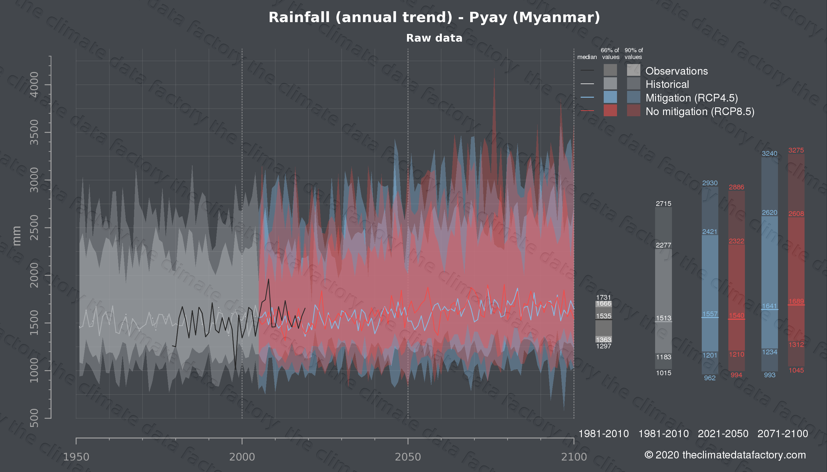 Graphic of projected rainfall for Pyay (Myanmar) under two climate change mitigation policy scenarios (RCP4.5, RCP8.5). Represented climate data are raw data from IPCC models. https://theclimatedatafactory.com