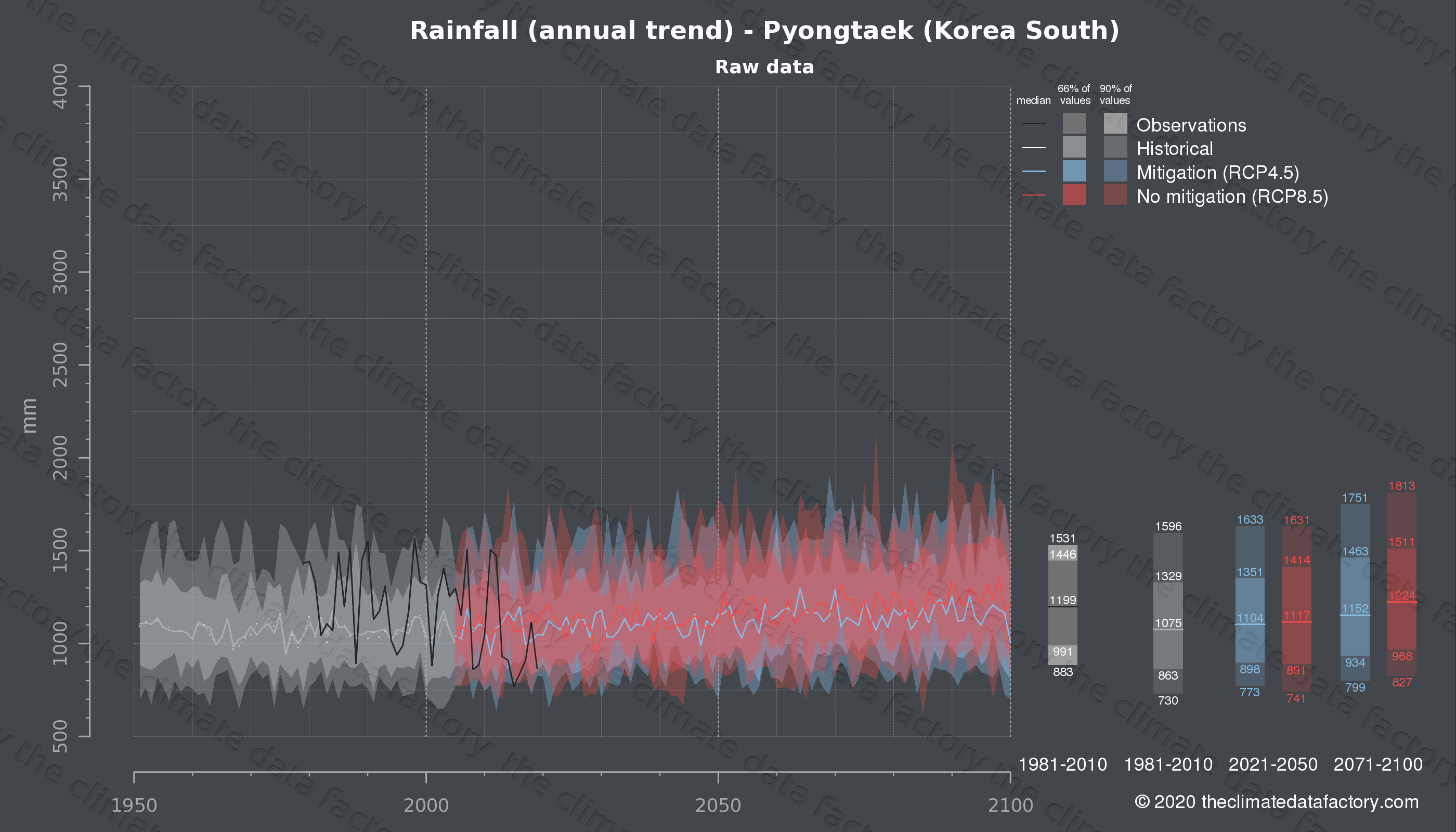 Graphic of projected rainfall for Pyongtaek (South Korea) under two climate change mitigation policy scenarios (RCP4.5, RCP8.5). Represented climate data are raw data from IPCC models. https://theclimatedatafactory.com