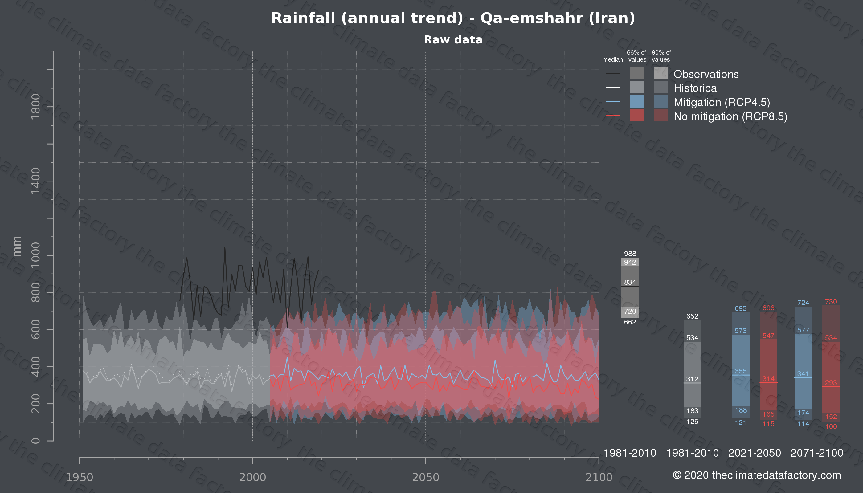 Graphic of projected rainfall for Qa-emshahr (Iran) under two climate change mitigation policy scenarios (RCP4.5, RCP8.5). Represented climate data are raw data from IPCC models. https://theclimatedatafactory.com