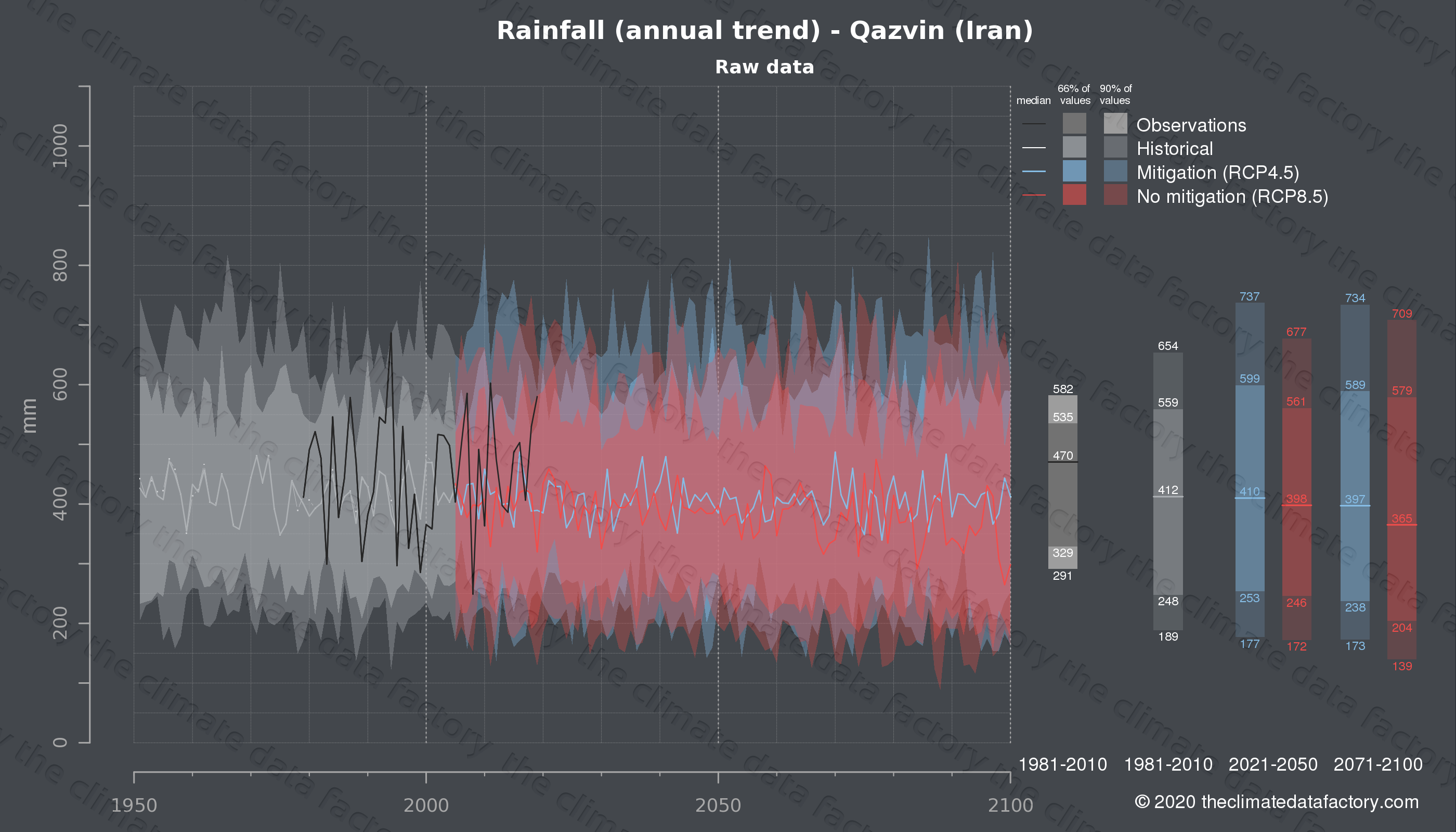 Graphic of projected rainfall for Qazvin (Iran) under two climate change mitigation policy scenarios (RCP4.5, RCP8.5). Represented climate data are raw data from IPCC models. https://theclimatedatafactory.com