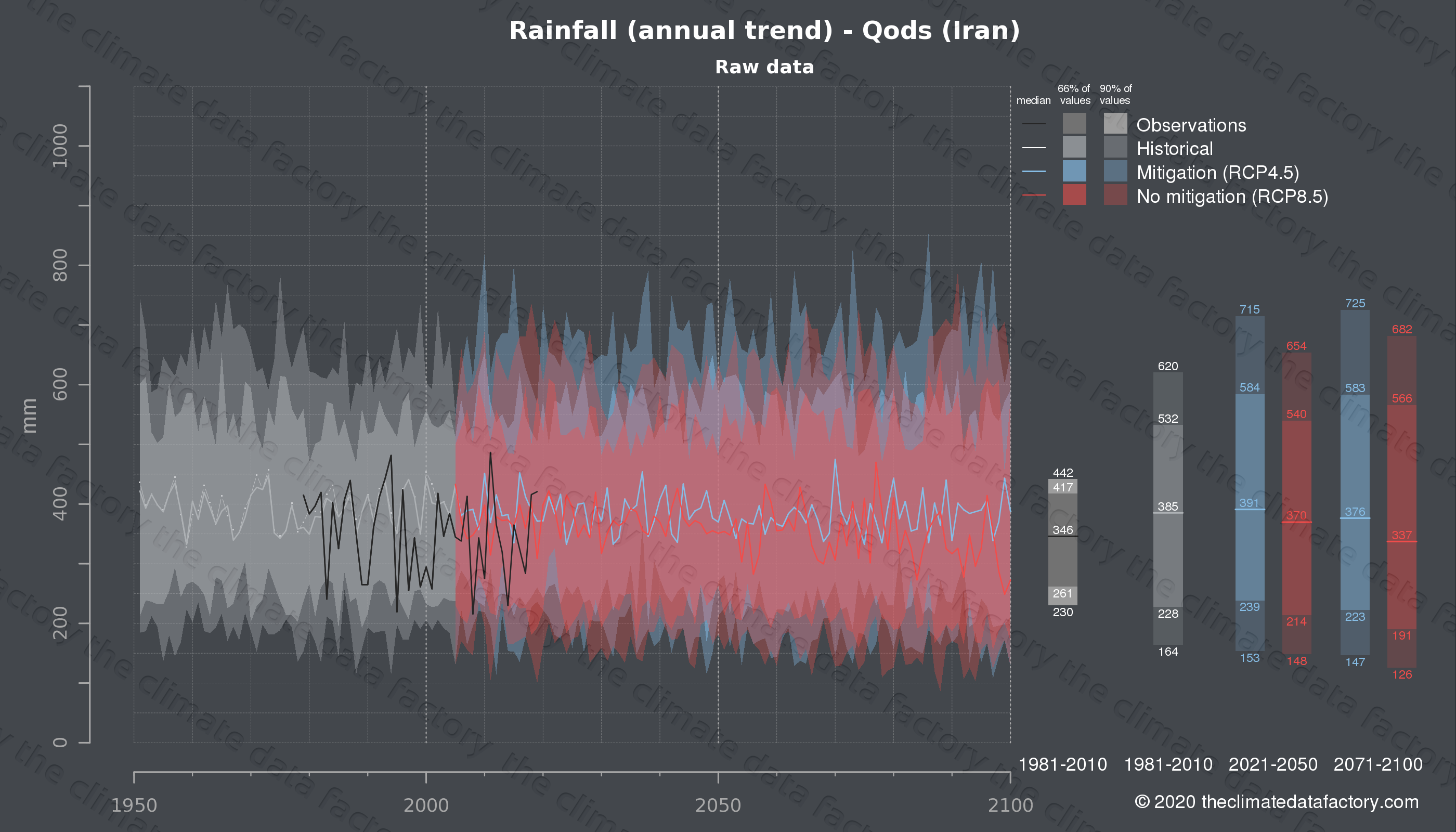Graphic of projected rainfall for Qods (Iran) under two climate change mitigation policy scenarios (RCP4.5, RCP8.5). Represented climate data are raw data from IPCC models. https://theclimatedatafactory.com