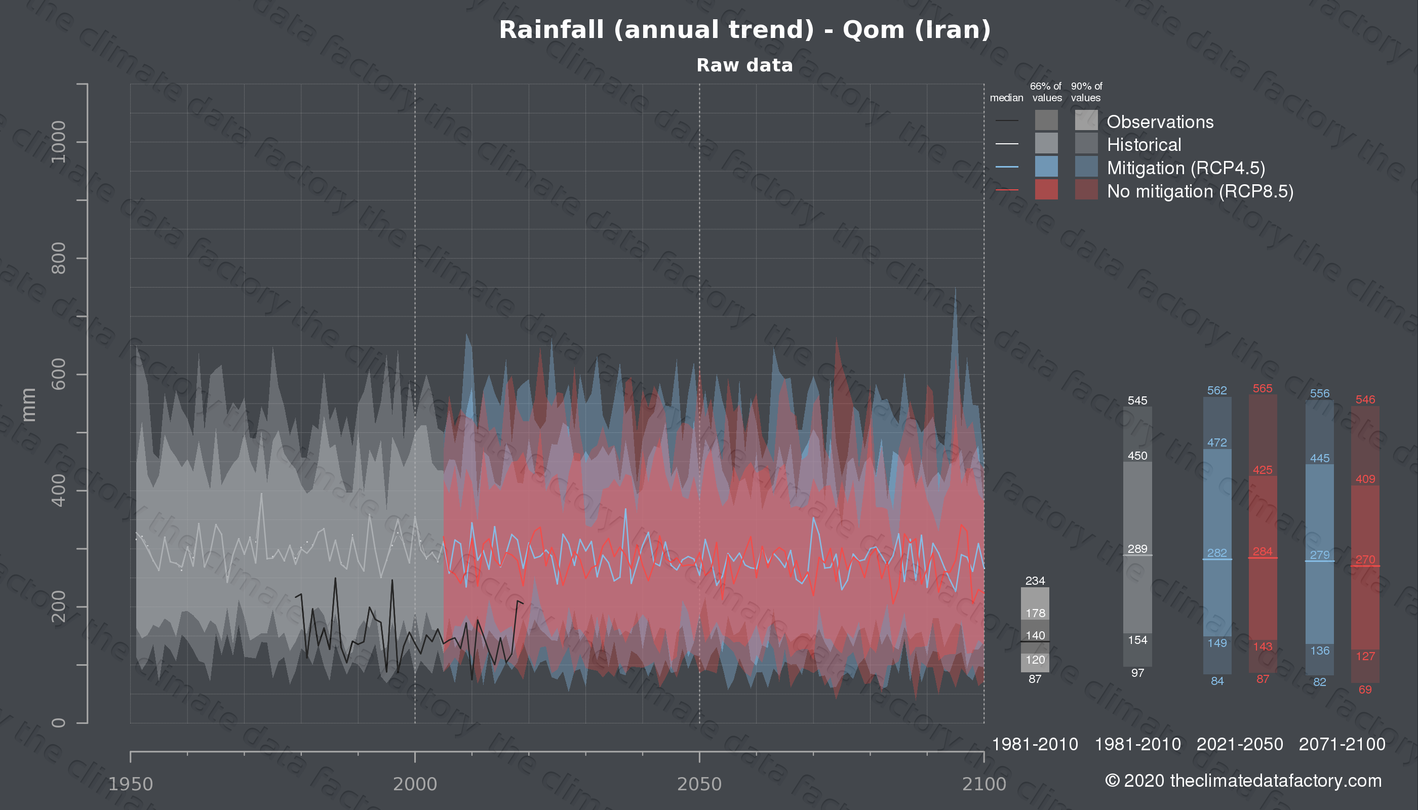 Graphic of projected rainfall for Qom (Iran) under two climate change mitigation policy scenarios (RCP4.5, RCP8.5). Represented climate data are raw data from IPCC models. https://theclimatedatafactory.com