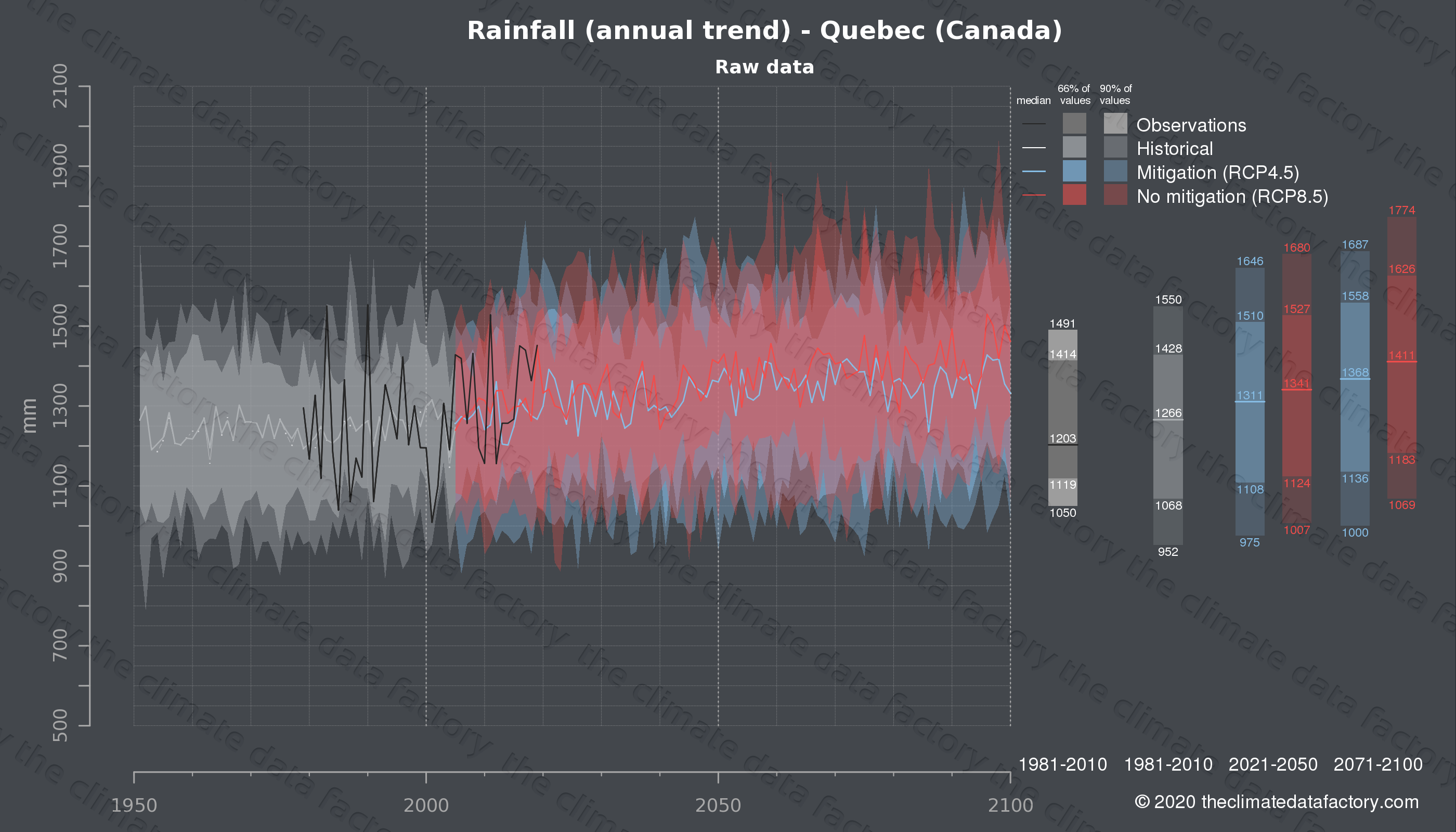 Graphic of projected rainfall for Quebec (Canada) under two climate change mitigation policy scenarios (RCP4.5, RCP8.5). Represented climate data are raw data from IPCC models. https://theclimatedatafactory.com