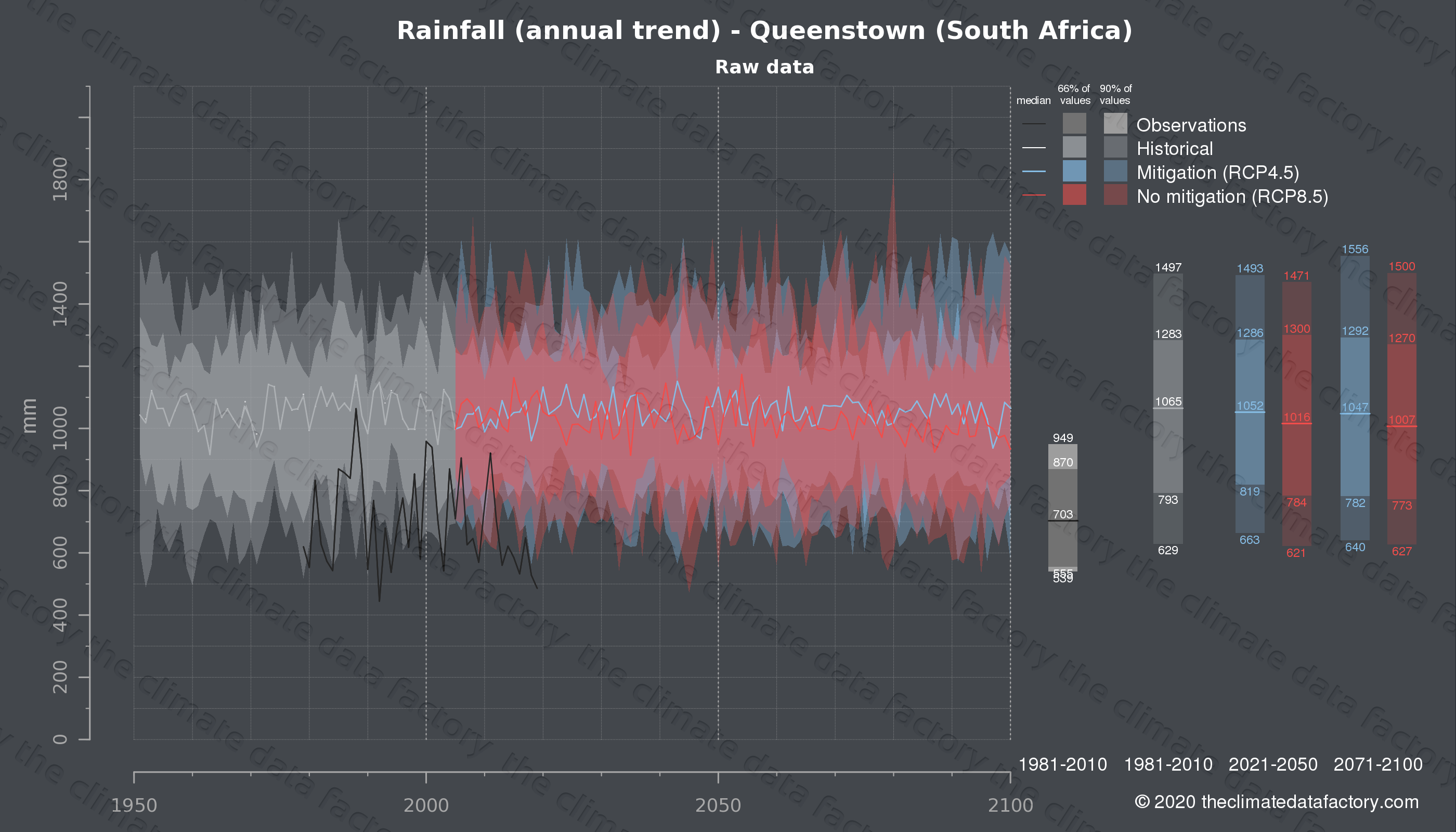 Graphic of projected rainfall for Queenstown (South Africa) under two climate change mitigation policy scenarios (RCP4.5, RCP8.5). Represented climate data are raw data from IPCC models. https://theclimatedatafactory.com
