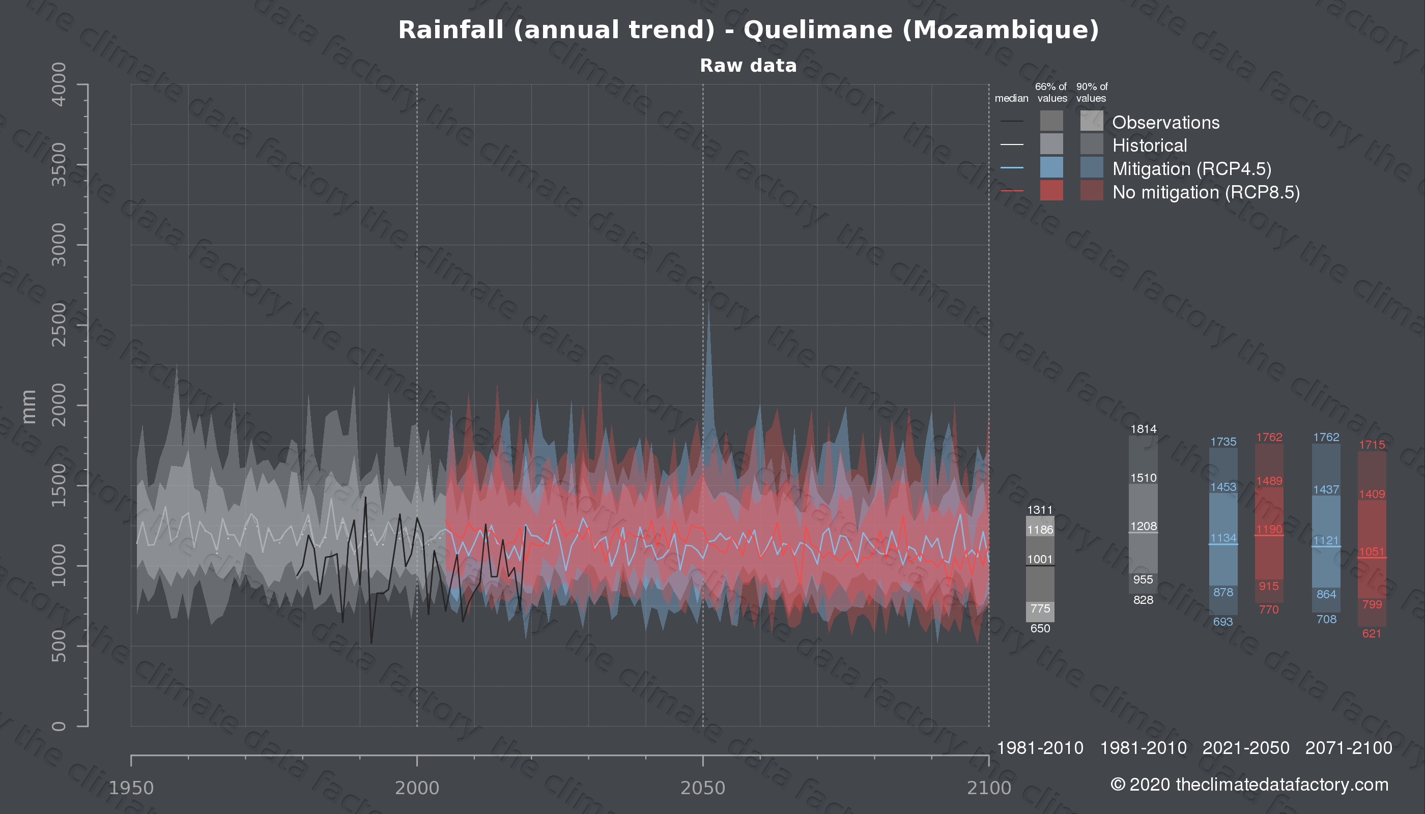 Graphic of projected rainfall for Quelimane (Mozambique) under two climate change mitigation policy scenarios (RCP4.5, RCP8.5). Represented climate data are raw data from IPCC models. https://theclimatedatafactory.com
