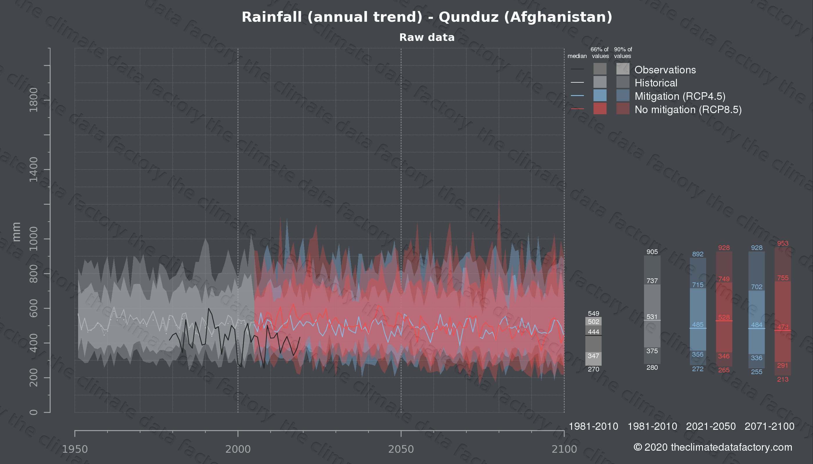 Graphic of projected rainfall for Qunduz (Afghanistan) under two climate change mitigation policy scenarios (RCP4.5, RCP8.5). Represented climate data are raw data from IPCC models. https://theclimatedatafactory.com