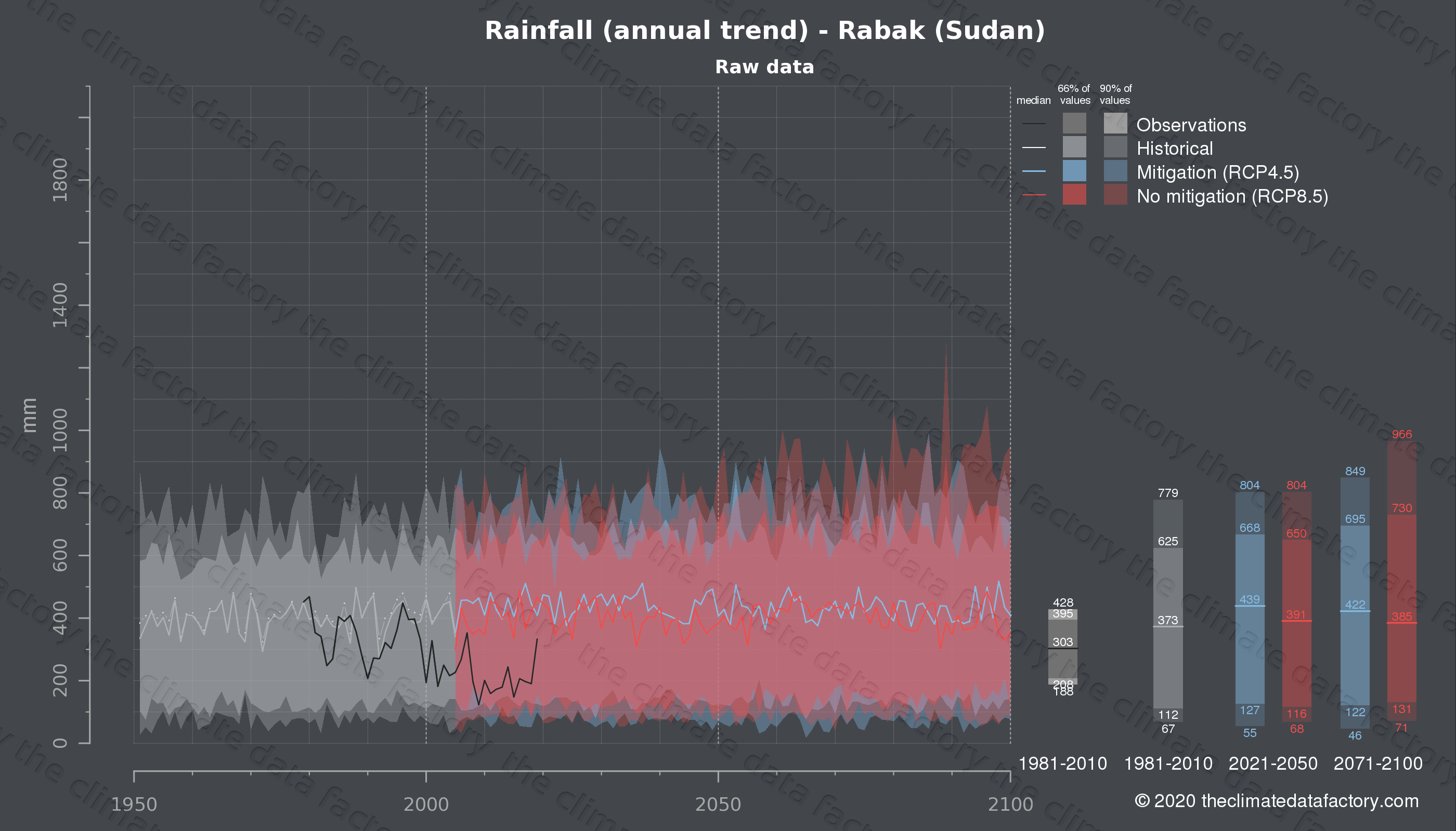 Graphic of projected rainfall for Rabak (Sudan) under two climate change mitigation policy scenarios (RCP4.5, RCP8.5). Represented climate data are raw data from IPCC models. https://theclimatedatafactory.com