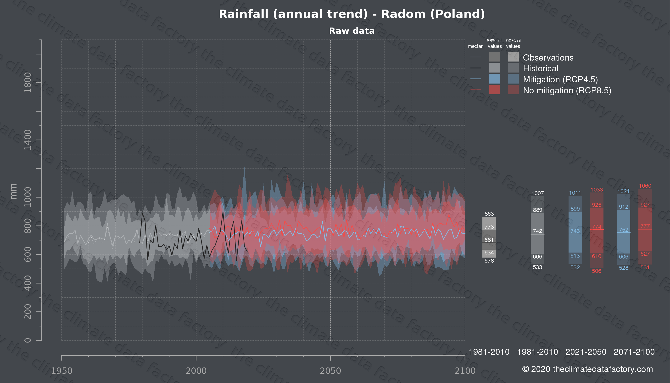 Graphic of projected rainfall for Radom (Poland) under two climate change mitigation policy scenarios (RCP4.5, RCP8.5). Represented climate data are raw data from IPCC models. https://theclimatedatafactory.com