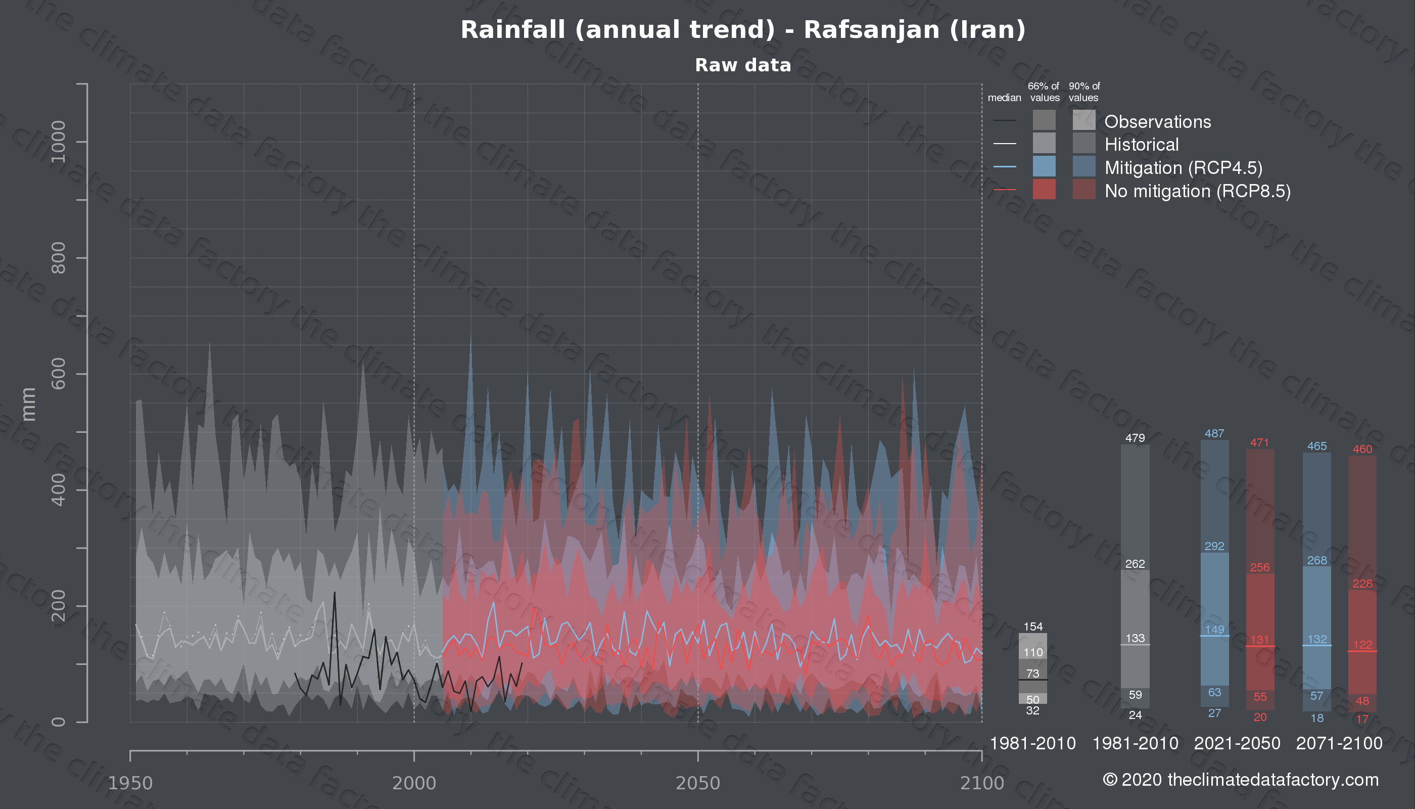 Graphic of projected rainfall for Rafsanjan (Iran) under two climate change mitigation policy scenarios (RCP4.5, RCP8.5). Represented climate data are raw data from IPCC models. https://theclimatedatafactory.com