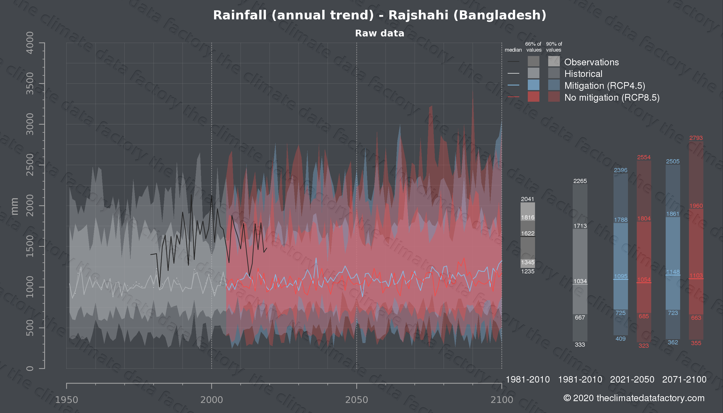 Graphic of projected rainfall for Rajshahi (Bangladesh) under two climate change mitigation policy scenarios (RCP4.5, RCP8.5). Represented climate data are raw data from IPCC models. https://theclimatedatafactory.com