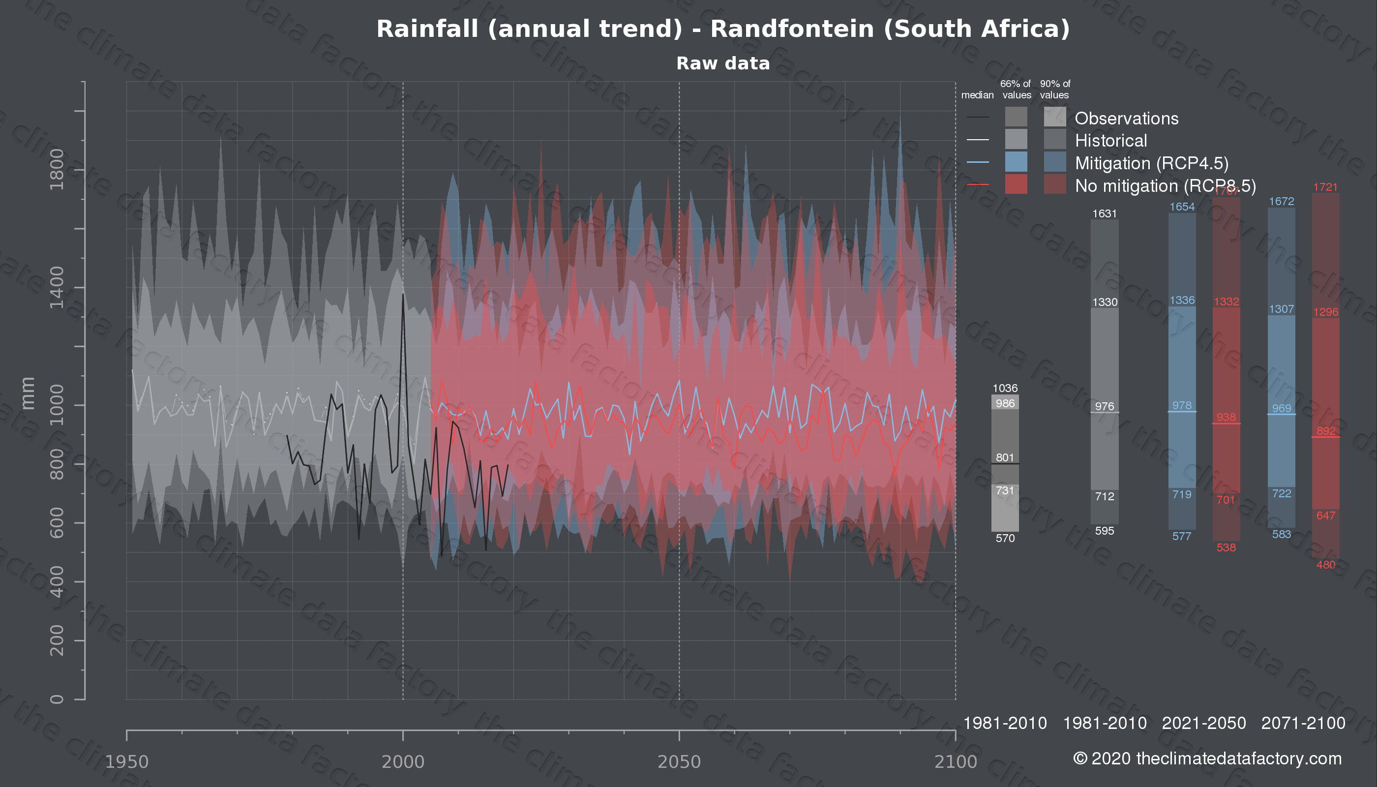 Graphic of projected rainfall for Randfontein (South Africa) under two climate change mitigation policy scenarios (RCP4.5, RCP8.5). Represented climate data are raw data from IPCC models. https://theclimatedatafactory.com