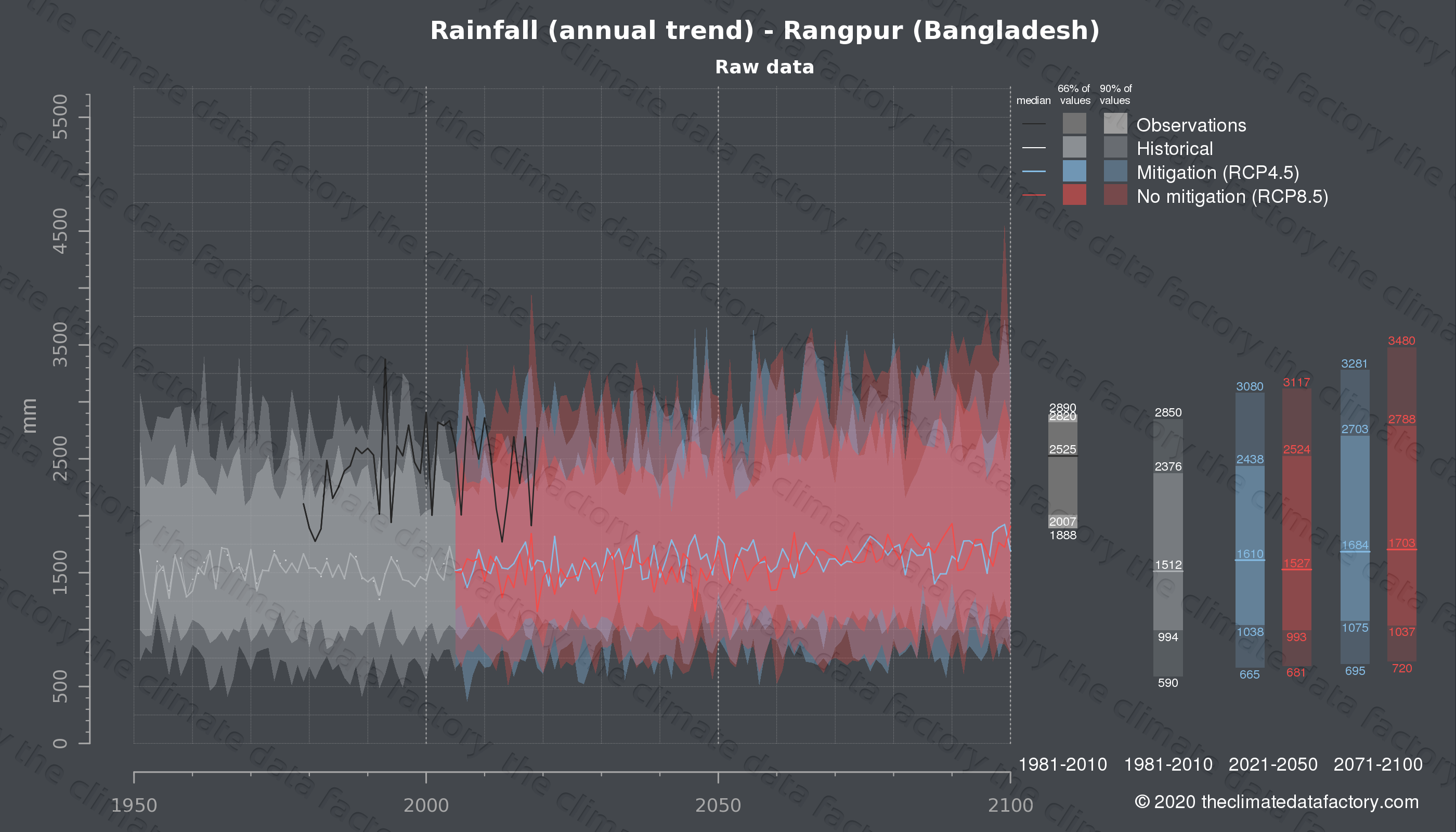 Graphic of projected rainfall for Rangpur (Bangladesh) under two climate change mitigation policy scenarios (RCP4.5, RCP8.5). Represented climate data are raw data from IPCC models. https://theclimatedatafactory.com