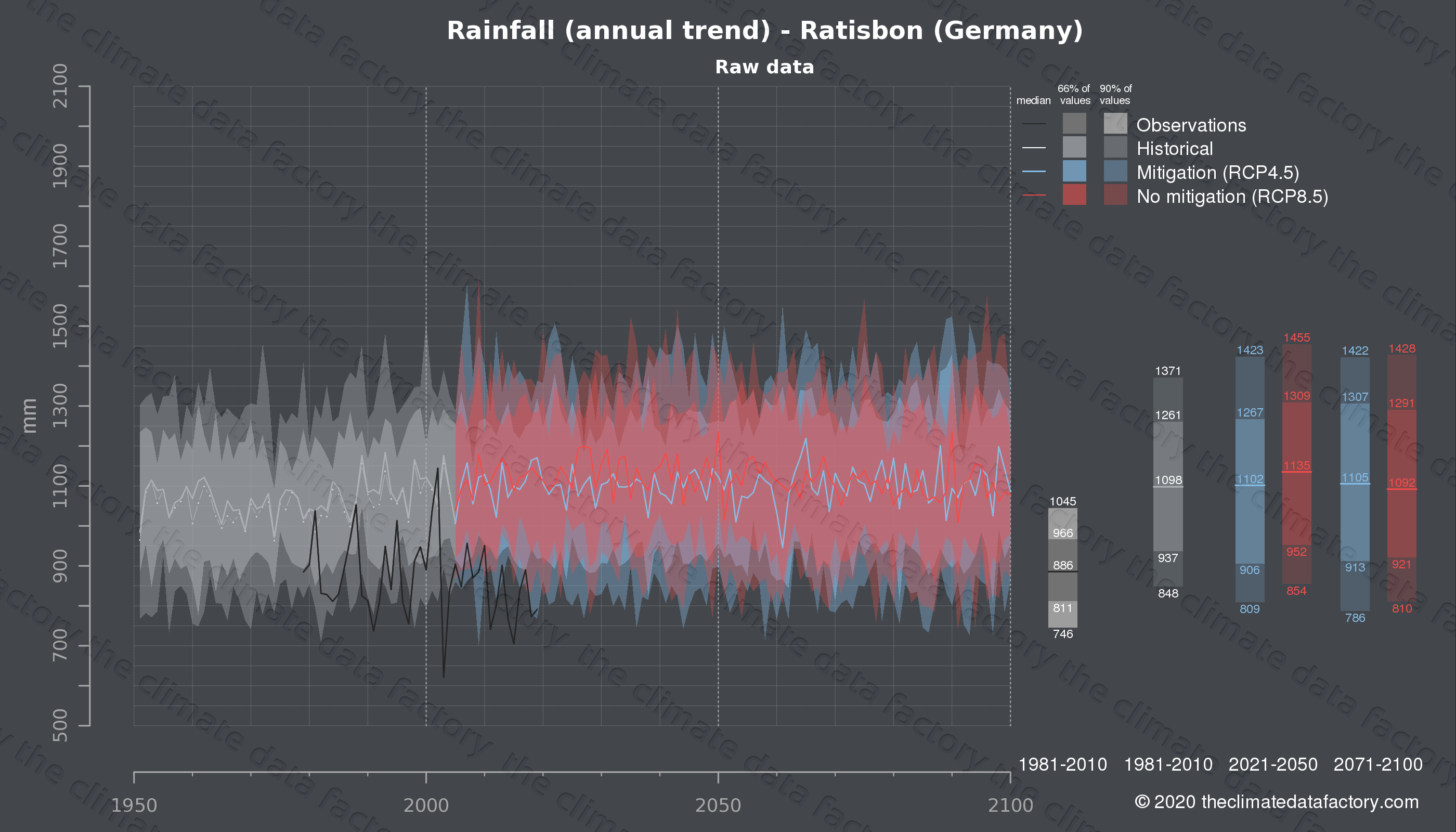 Graphic of projected rainfall for Ratisbon (Germany) under two climate change mitigation policy scenarios (RCP4.5, RCP8.5). Represented climate data are raw data from IPCC models. https://theclimatedatafactory.com