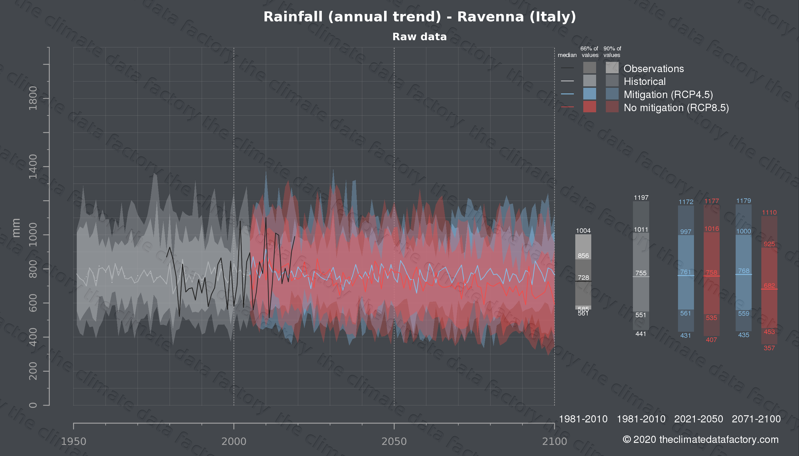 Graphic of projected rainfall for Ravenna (Italy) under two climate change mitigation policy scenarios (RCP4.5, RCP8.5). Represented climate data are raw data from IPCC models. https://theclimatedatafactory.com