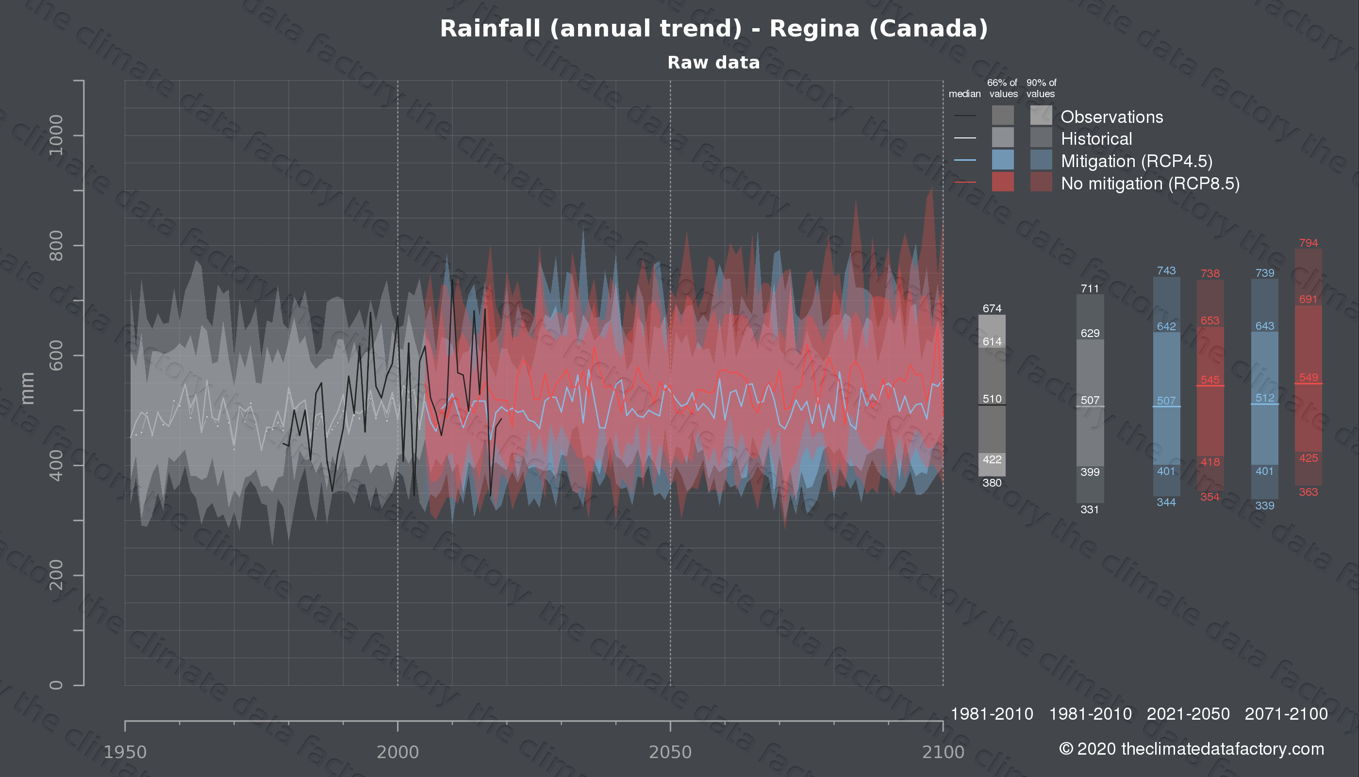 Graphic of projected rainfall for Regina (Canada) under two climate change mitigation policy scenarios (RCP4.5, RCP8.5). Represented climate data are raw data from IPCC models. https://theclimatedatafactory.com