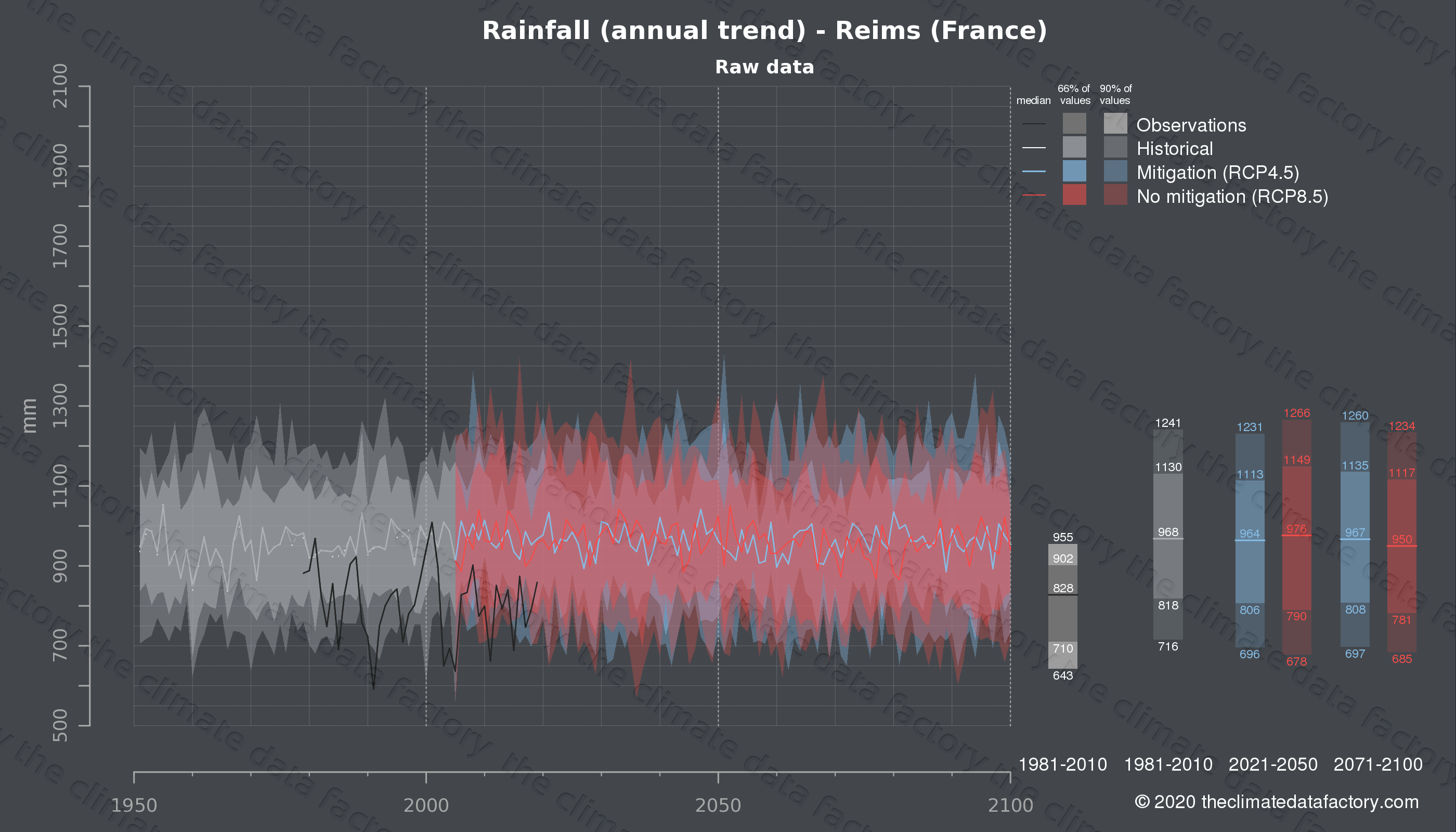 Graphic of projected rainfall for Reims (France) under two climate change mitigation policy scenarios (RCP4.5, RCP8.5). Represented climate data are raw data from IPCC models. https://theclimatedatafactory.com
