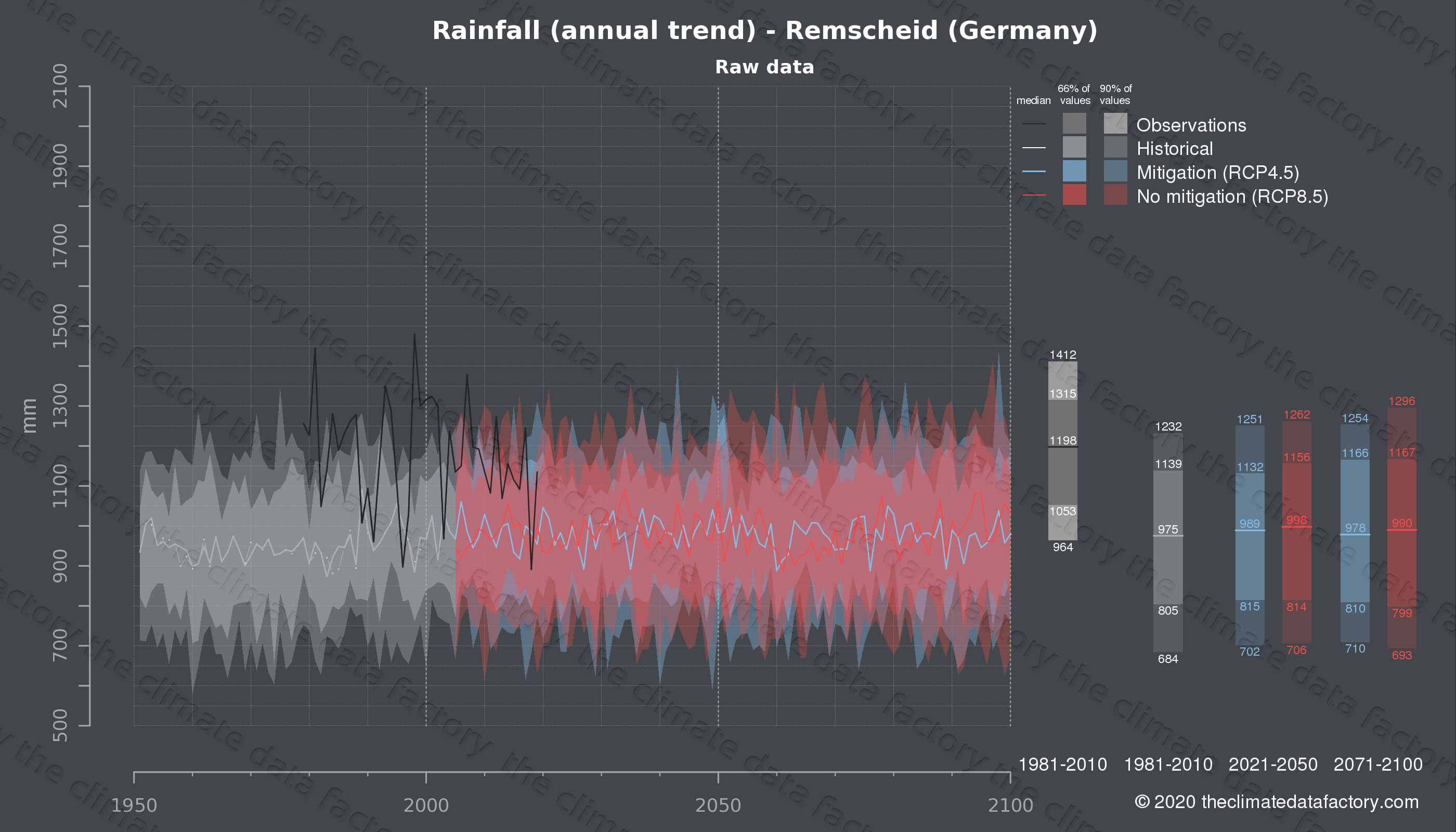 Graphic of projected rainfall for Remscheid (Germany) under two climate change mitigation policy scenarios (RCP4.5, RCP8.5). Represented climate data are raw data from IPCC models. https://theclimatedatafactory.com