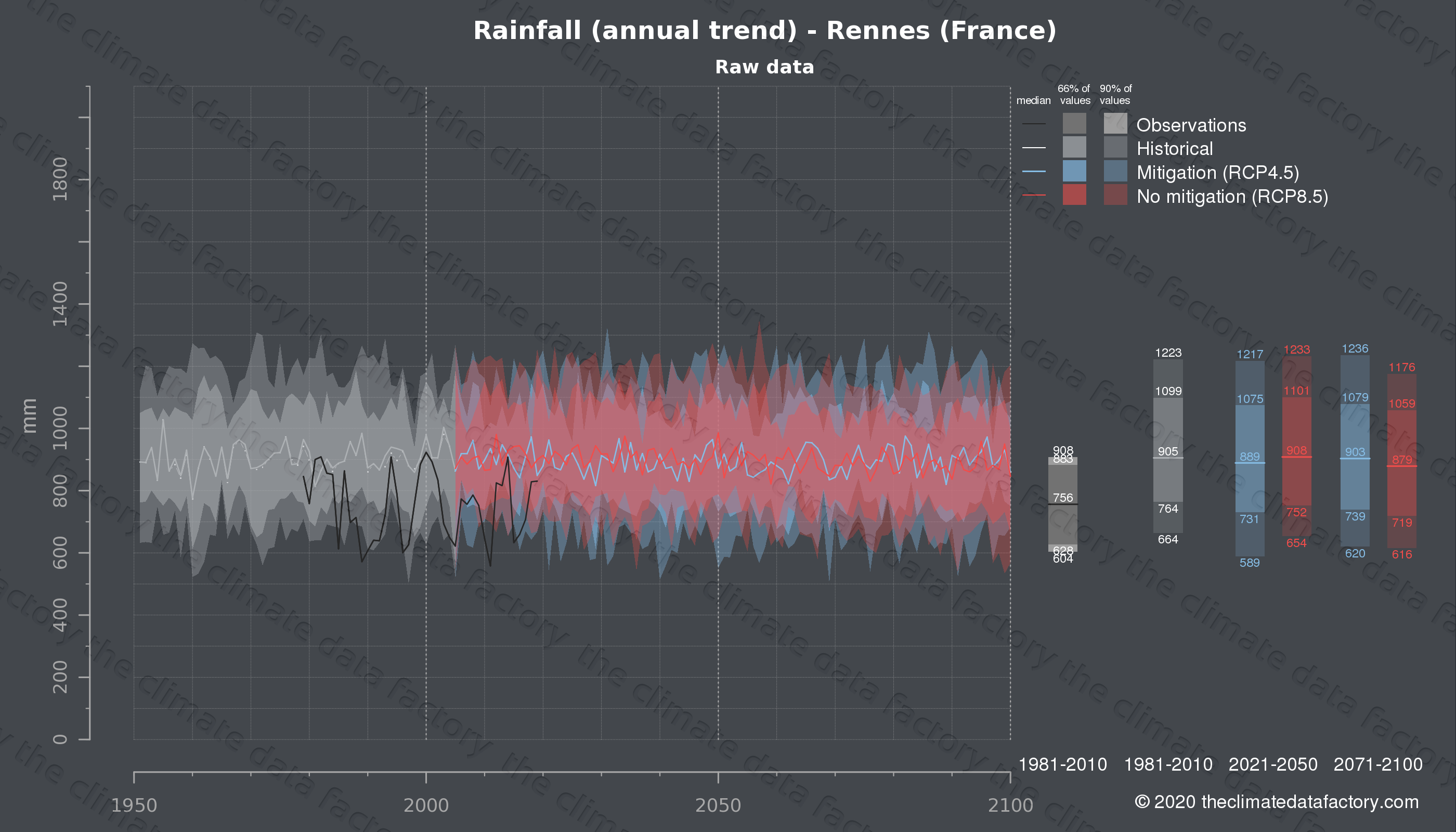 Graphic of projected rainfall for Rennes (France) under two climate change mitigation policy scenarios (RCP4.5, RCP8.5). Represented climate data are raw data from IPCC models. https://theclimatedatafactory.com