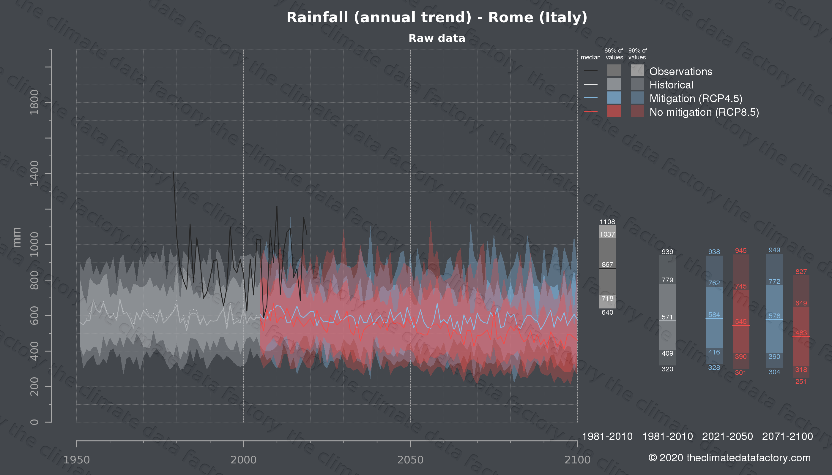 Graphic of projected rainfall for Rome (Italy) under two climate change mitigation policy scenarios (RCP4.5, RCP8.5). Represented climate data are raw data from IPCC models. https://theclimatedatafactory.com