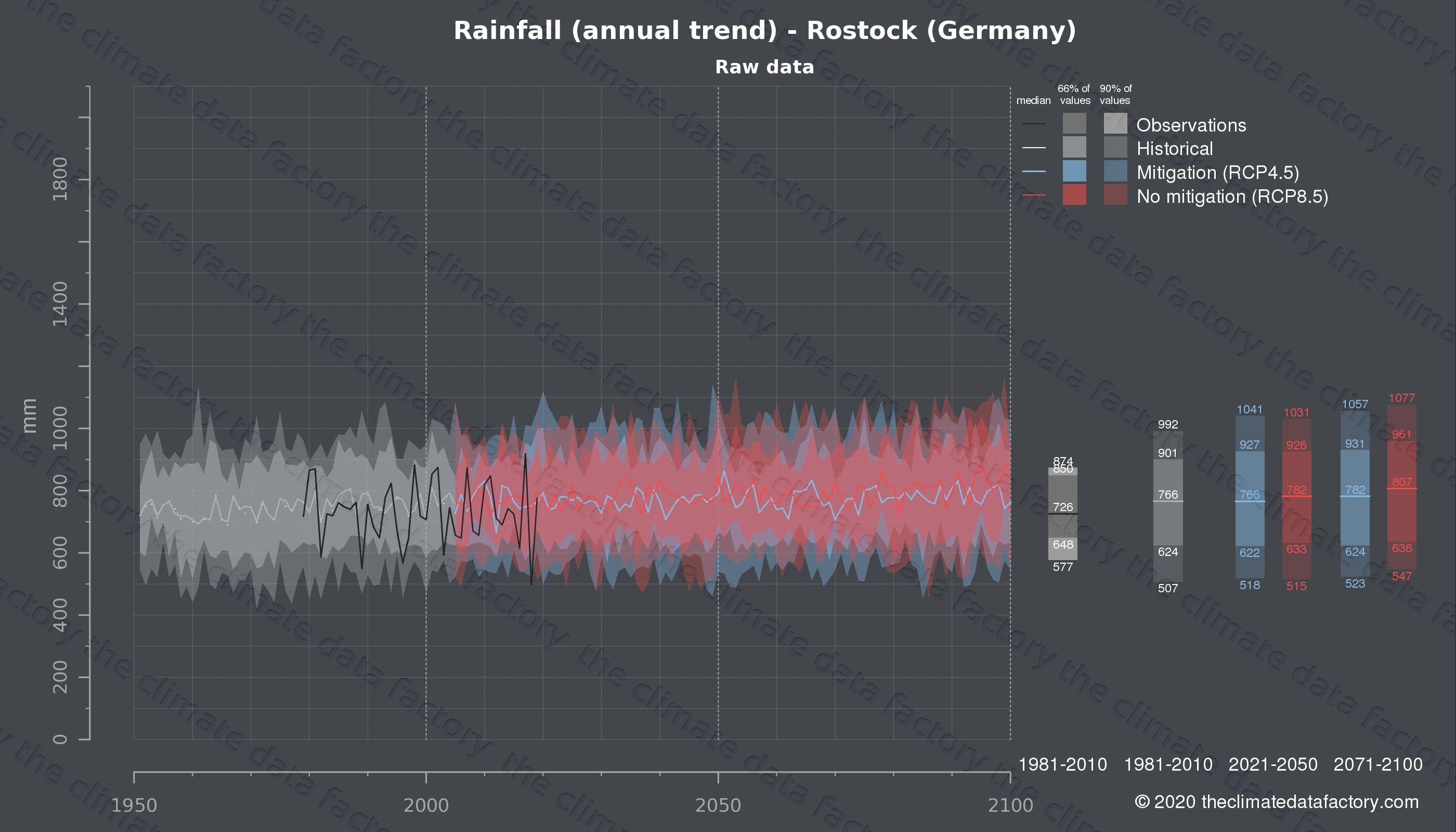 Graphic of projected rainfall for Rostock (Germany) under two climate change mitigation policy scenarios (RCP4.5, RCP8.5). Represented climate data are raw data from IPCC models. https://theclimatedatafactory.com