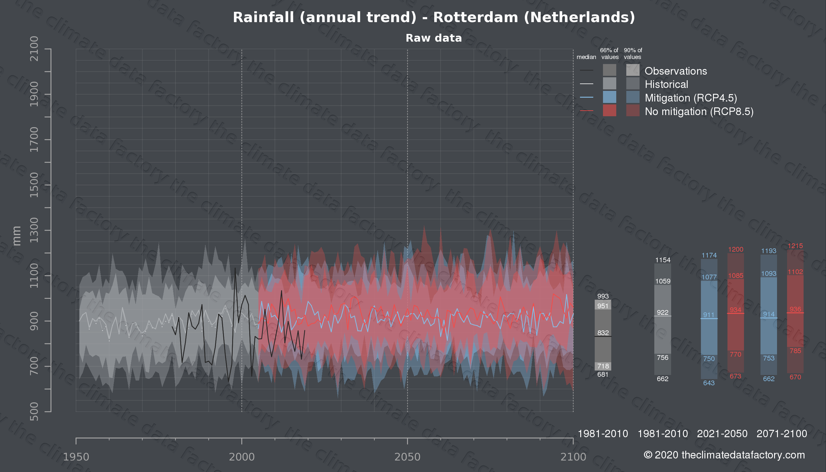 Graphic of projected rainfall for Rotterdam (Netherlands) under two climate change mitigation policy scenarios (RCP4.5, RCP8.5). Represented climate data are raw data from IPCC models. https://theclimatedatafactory.com