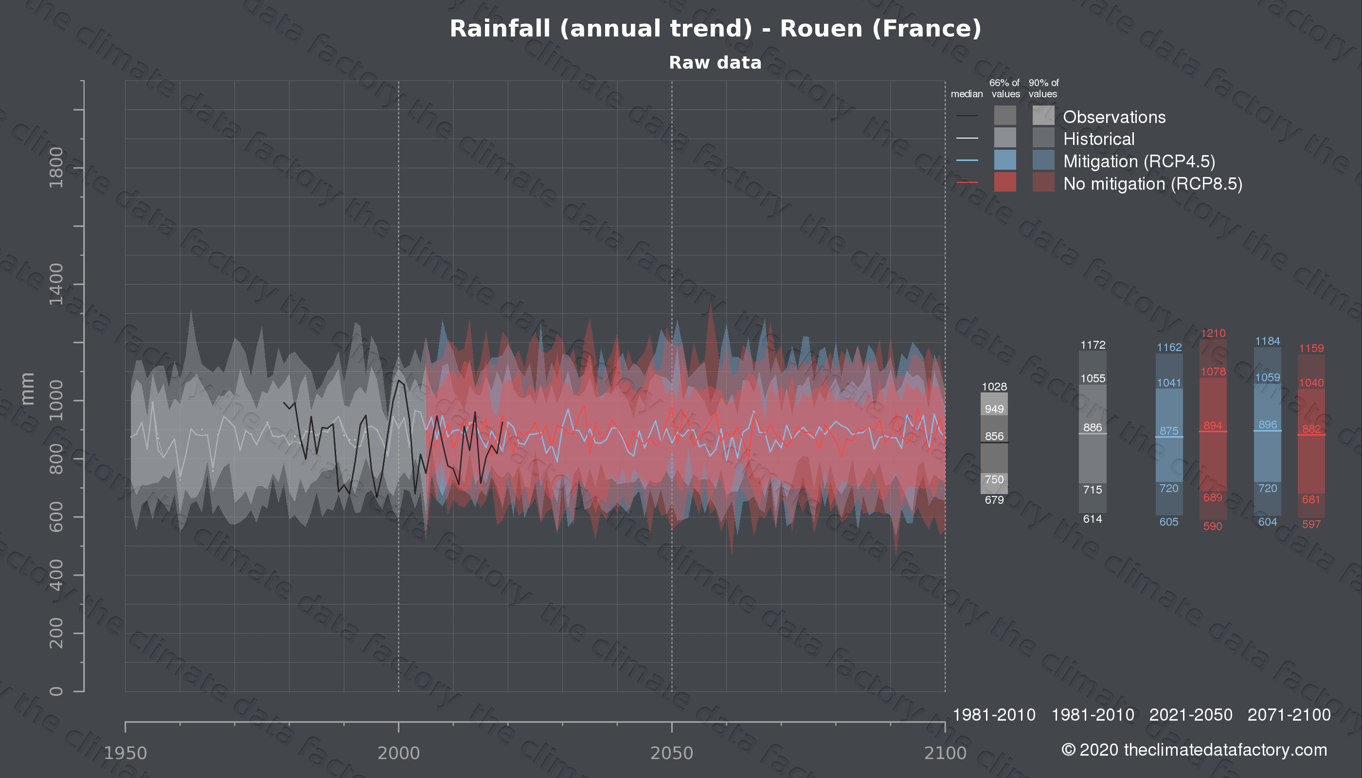Graphic of projected rainfall for Rouen (France) under two climate change mitigation policy scenarios (RCP4.5, RCP8.5). Represented climate data are raw data from IPCC models. https://theclimatedatafactory.com