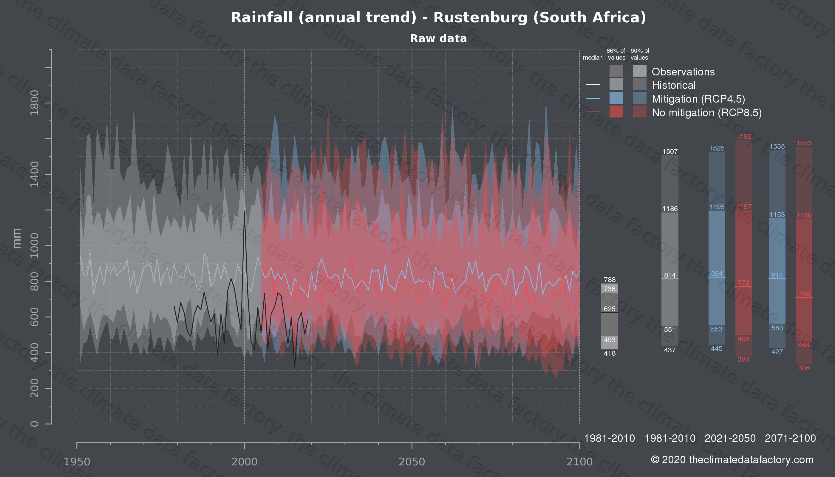 Graphic of projected rainfall for Rustenburg (South Africa) under two climate change mitigation policy scenarios (RCP4.5, RCP8.5). Represented climate data are raw data from IPCC models. https://theclimatedatafactory.com