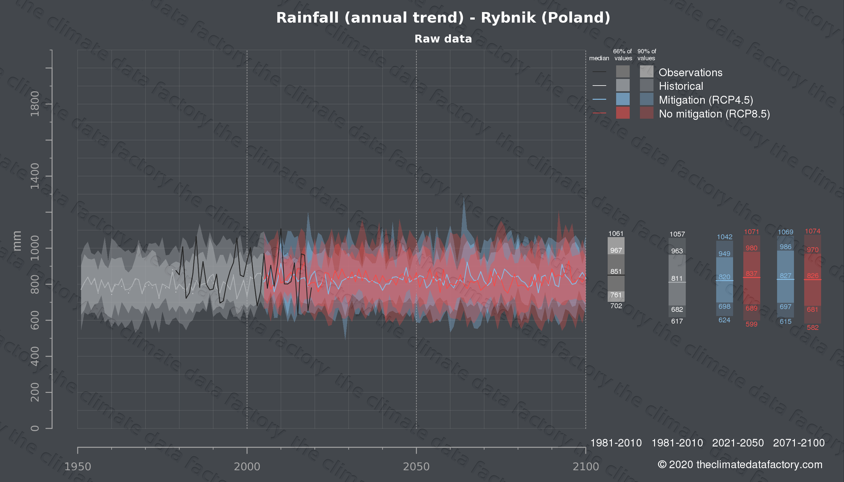 Graphic of projected rainfall for Rybnik (Poland) under two climate change mitigation policy scenarios (RCP4.5, RCP8.5). Represented climate data are raw data from IPCC models. https://theclimatedatafactory.com