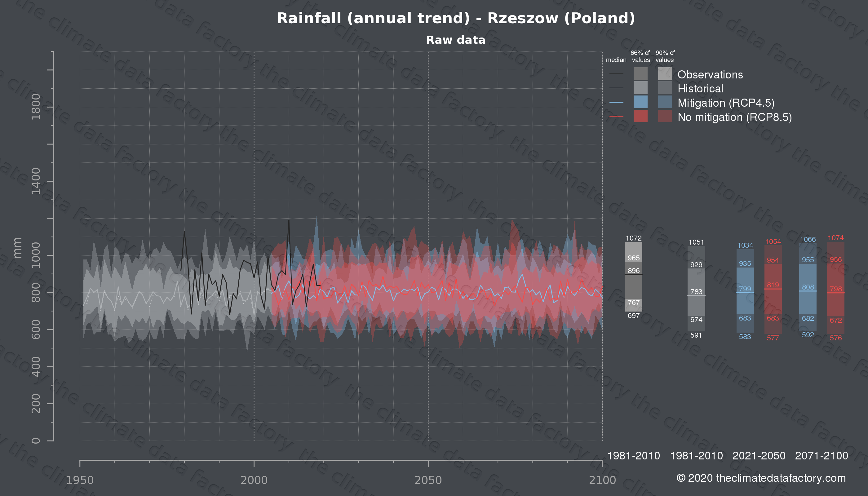 Graphic of projected rainfall for Rzeszow (Poland) under two climate change mitigation policy scenarios (RCP4.5, RCP8.5). Represented climate data are raw data from IPCC models. https://theclimatedatafactory.com