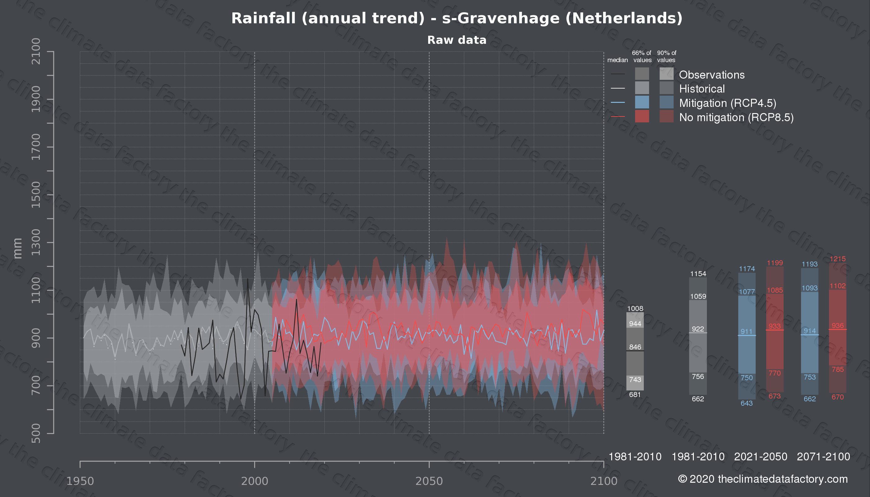 Graphic of projected rainfall for s-Gravenhage (Netherlands) under two climate change mitigation policy scenarios (RCP4.5, RCP8.5). Represented climate data are raw data from IPCC models. https://theclimatedatafactory.com