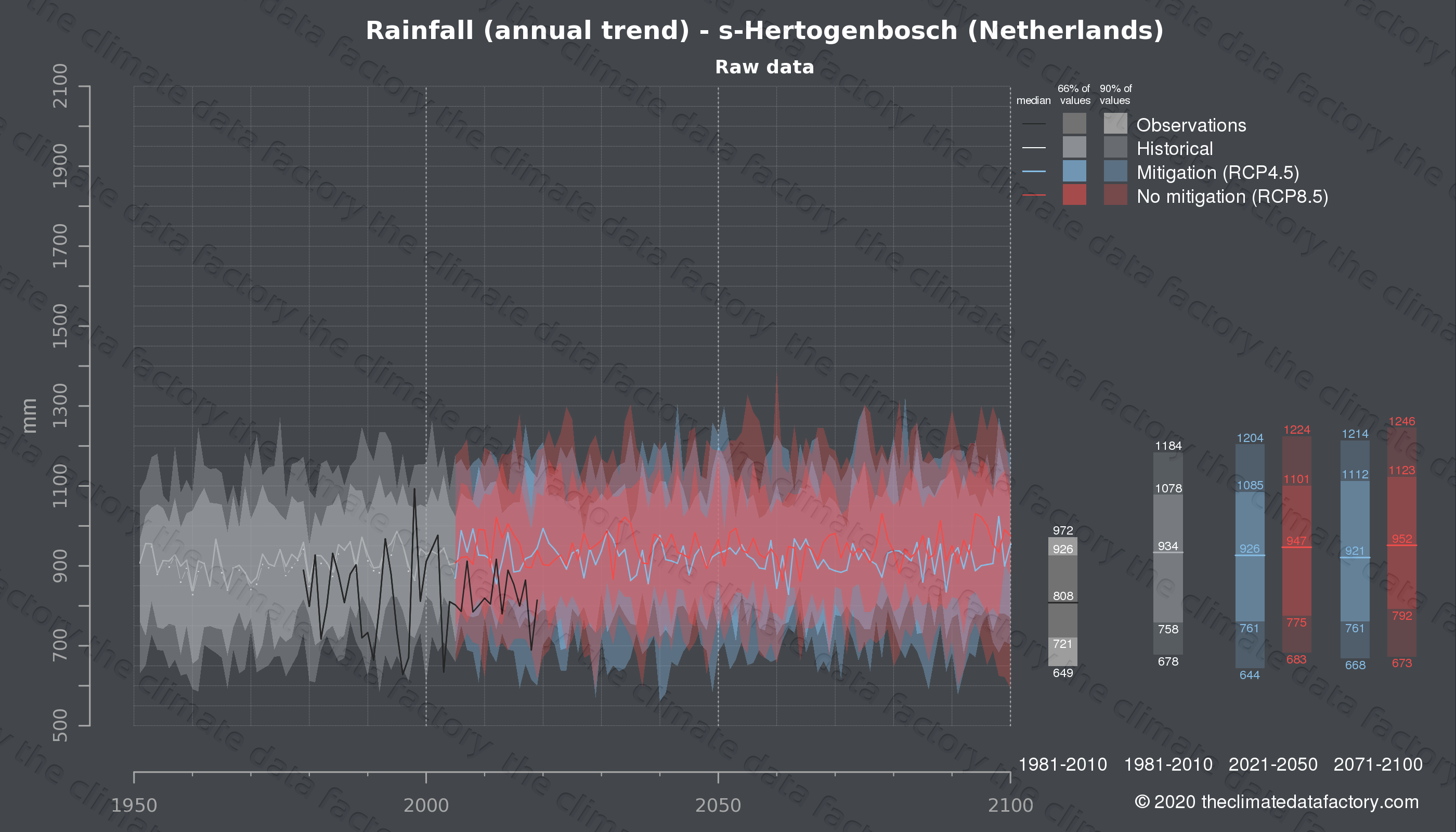Graphic of projected rainfall for s-Hertogenbosch (Netherlands) under two climate change mitigation policy scenarios (RCP4.5, RCP8.5). Represented climate data are raw data from IPCC models. https://theclimatedatafactory.com