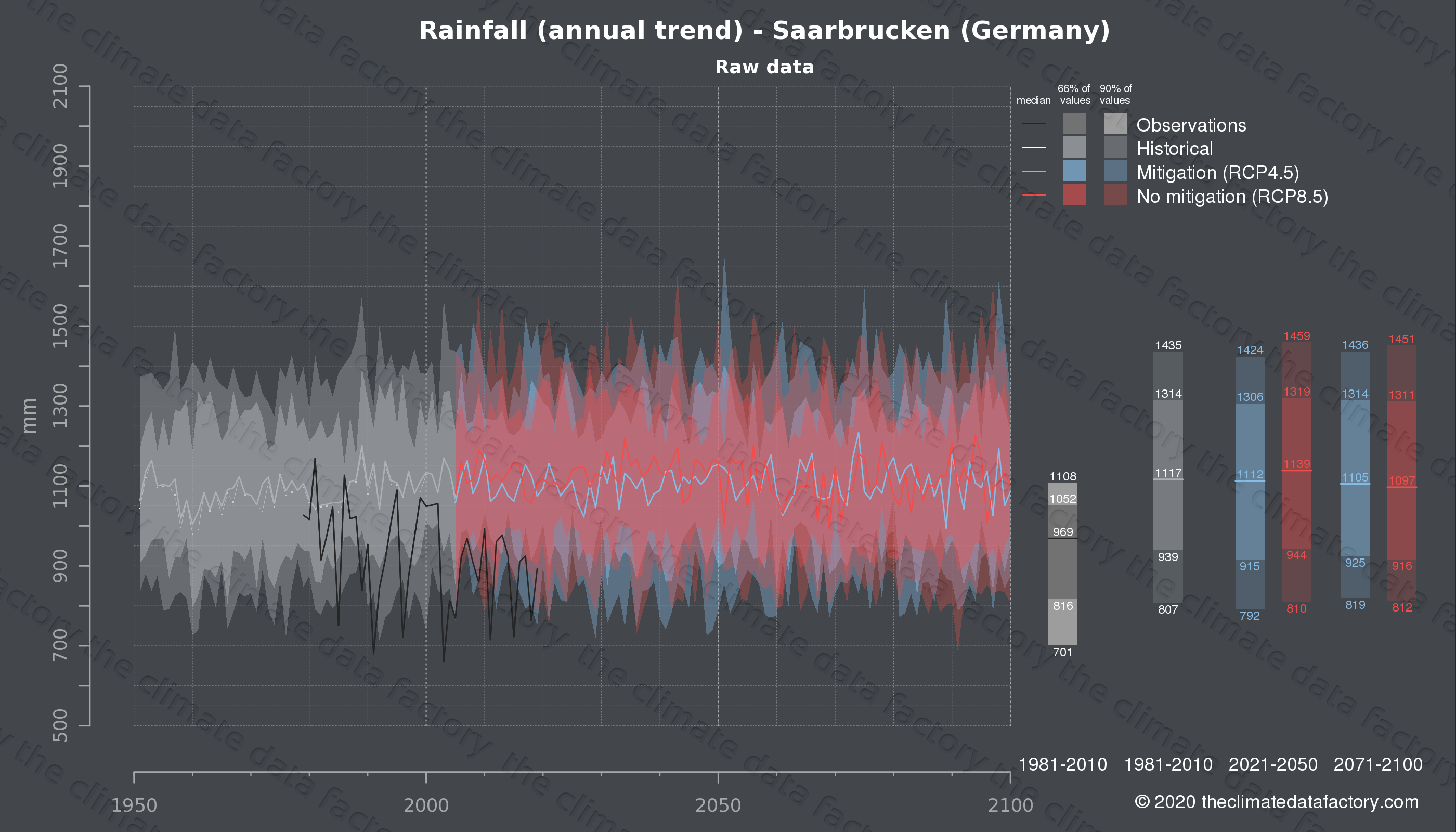 Graphic of projected rainfall for Saarbrucken (Germany) under two climate change mitigation policy scenarios (RCP4.5, RCP8.5). Represented climate data are raw data from IPCC models. https://theclimatedatafactory.com