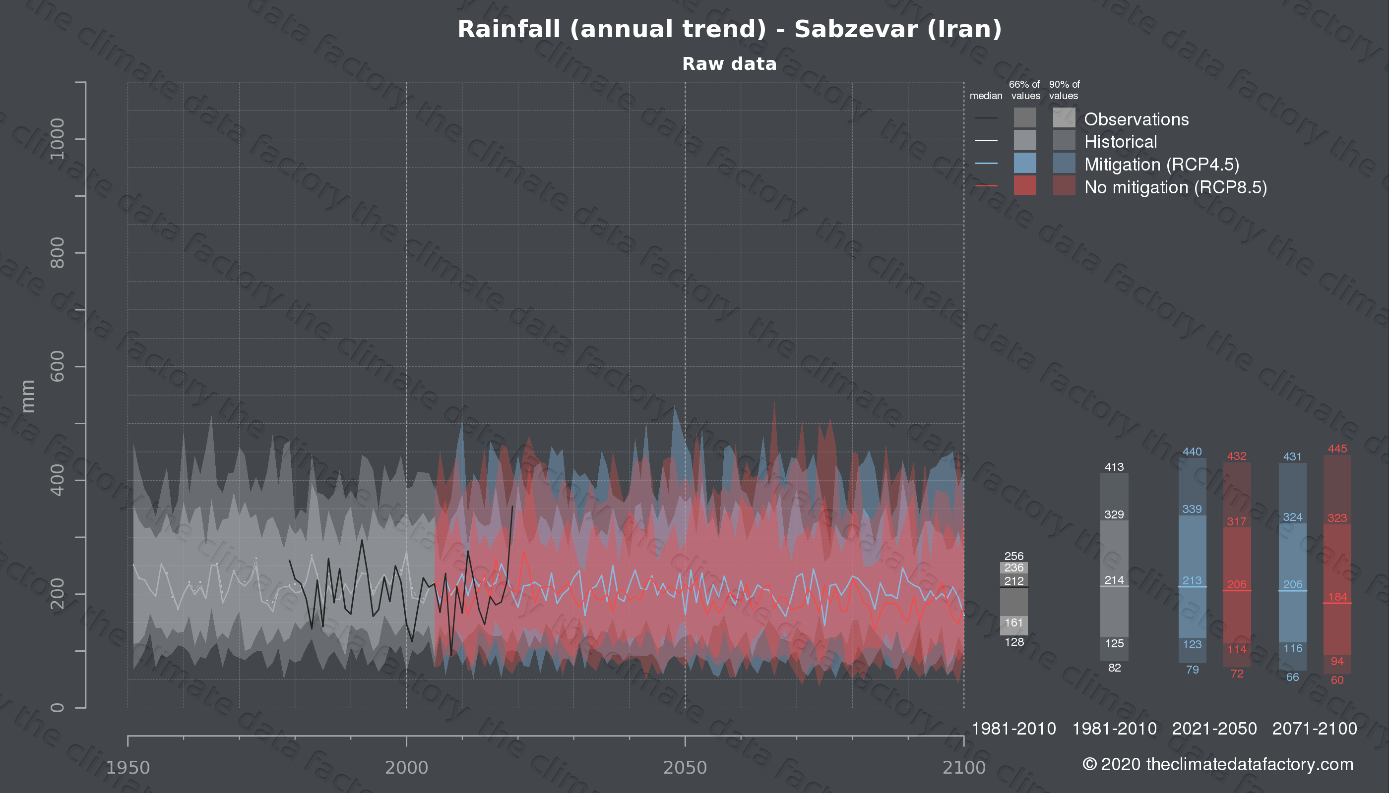 Graphic of projected rainfall for Sabzevar (Iran) under two climate change mitigation policy scenarios (RCP4.5, RCP8.5). Represented climate data are raw data from IPCC models. https://theclimatedatafactory.com