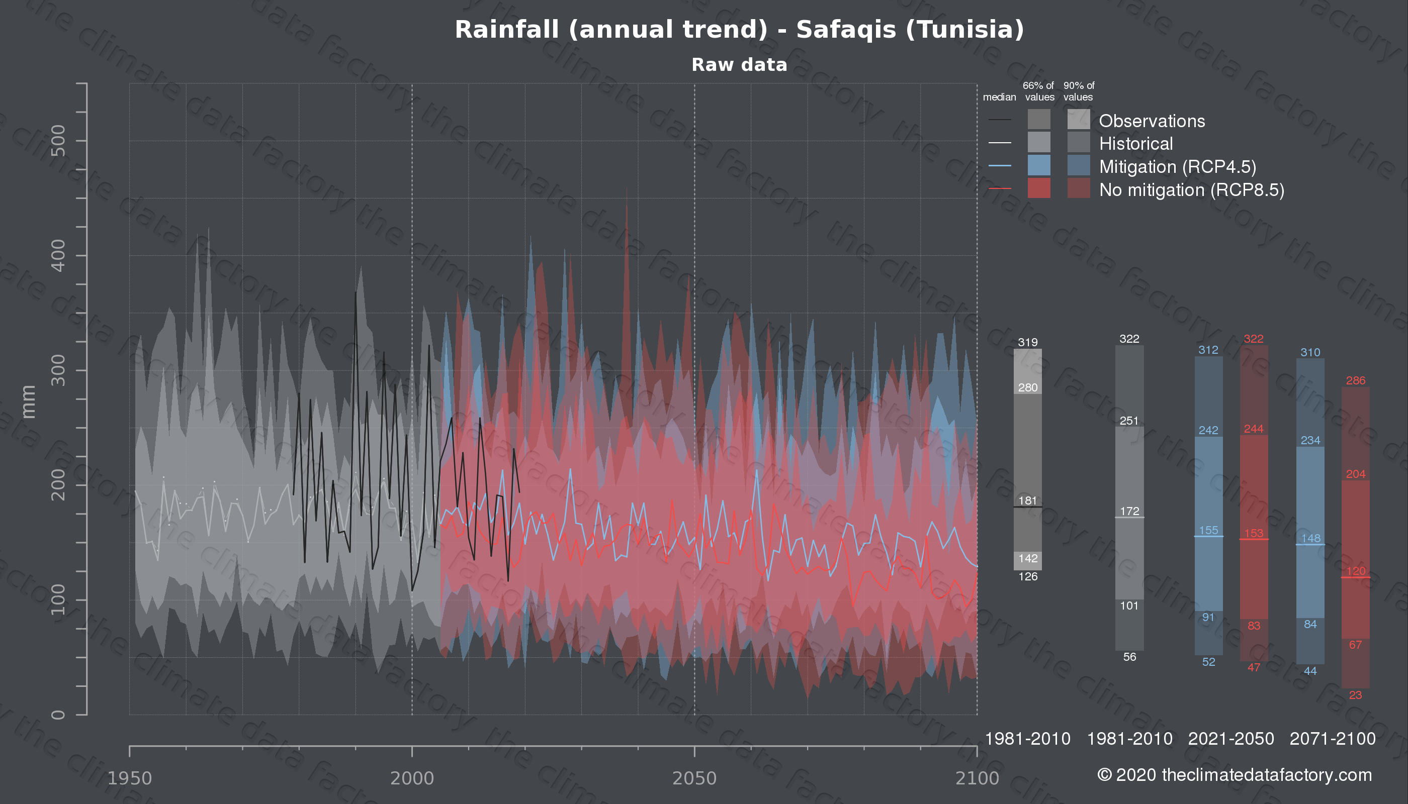 Graphic of projected rainfall for Safaqis (Tunisia) under two climate change mitigation policy scenarios (RCP4.5, RCP8.5). Represented climate data are raw data from IPCC models. https://theclimatedatafactory.com