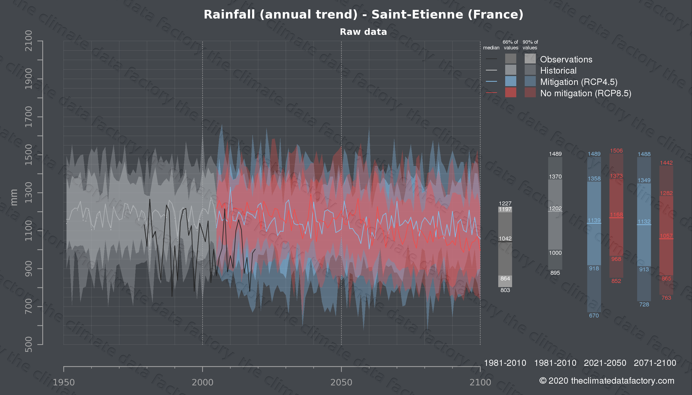 Graphic of projected rainfall for Saint-Etienne (France) under two climate change mitigation policy scenarios (RCP4.5, RCP8.5). Represented climate data are raw data from IPCC models. https://theclimatedatafactory.com