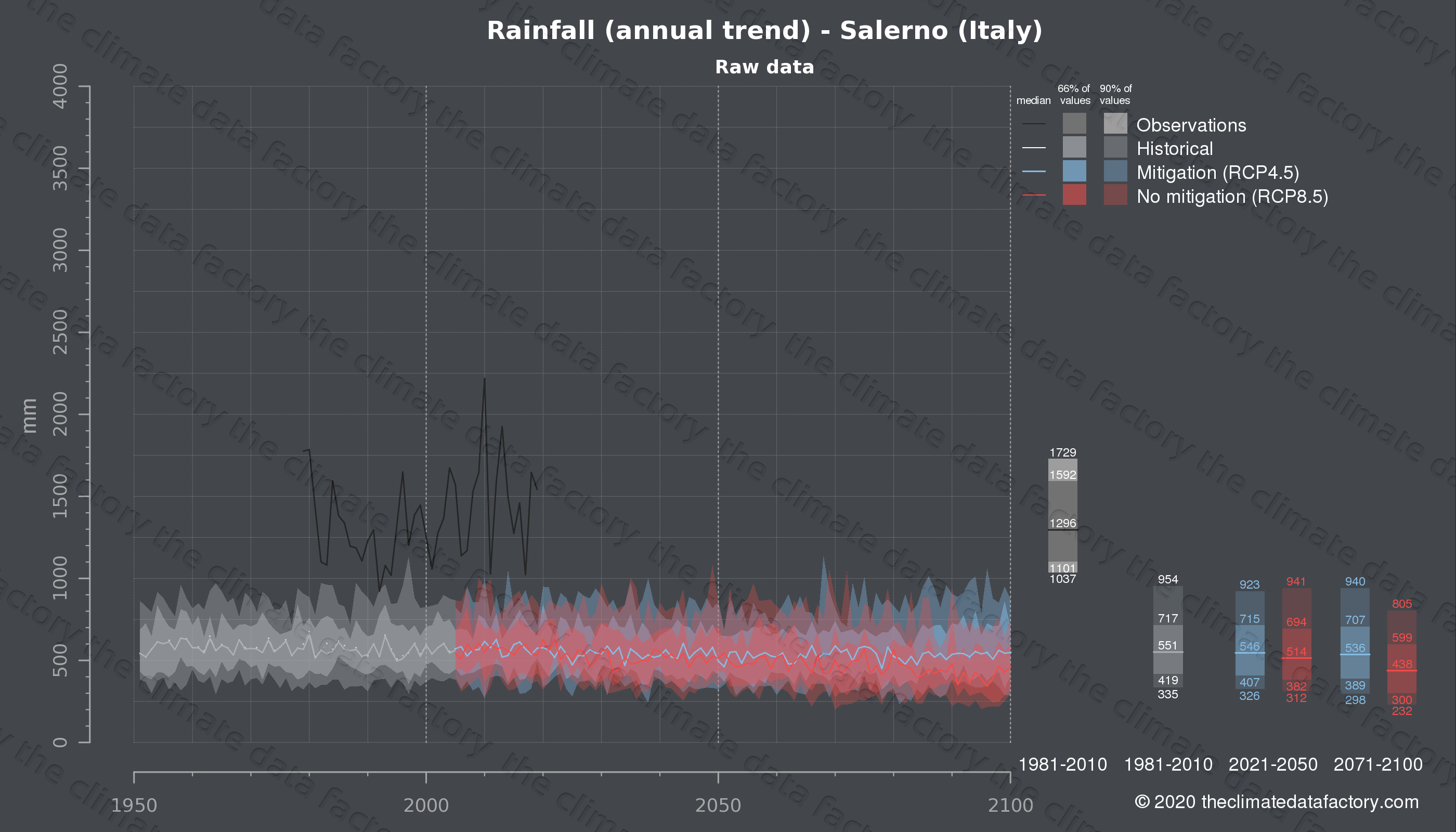 Graphic of projected rainfall for Salerno (Italy) under two climate change mitigation policy scenarios (RCP4.5, RCP8.5). Represented climate data are raw data from IPCC models. https://theclimatedatafactory.com