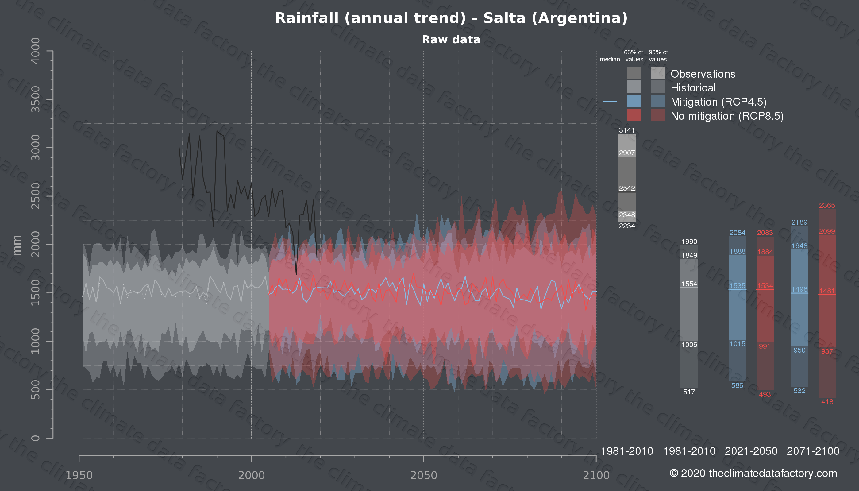 Graphic of projected rainfall for Salta (Argentina) under two climate change mitigation policy scenarios (RCP4.5, RCP8.5). Represented climate data are raw data from IPCC models. https://theclimatedatafactory.com