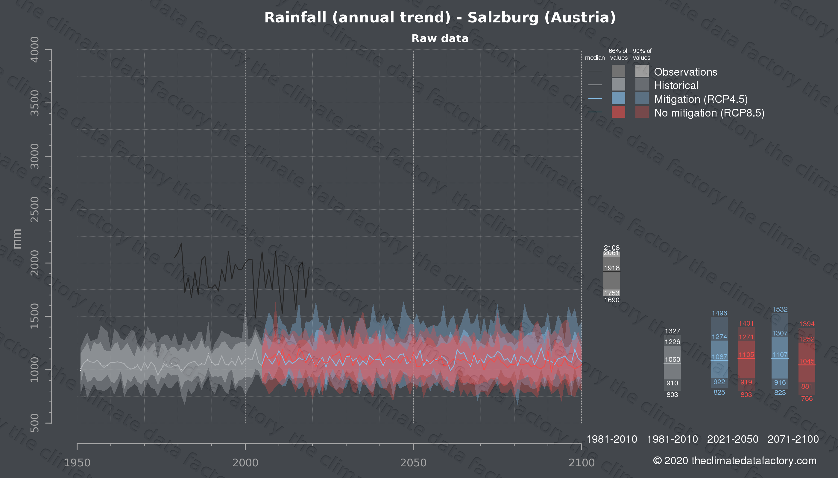 Graphic of projected rainfall for Salzburg (Austria) under two climate change mitigation policy scenarios (RCP4.5, RCP8.5). Represented climate data are raw data from IPCC models. https://theclimatedatafactory.com