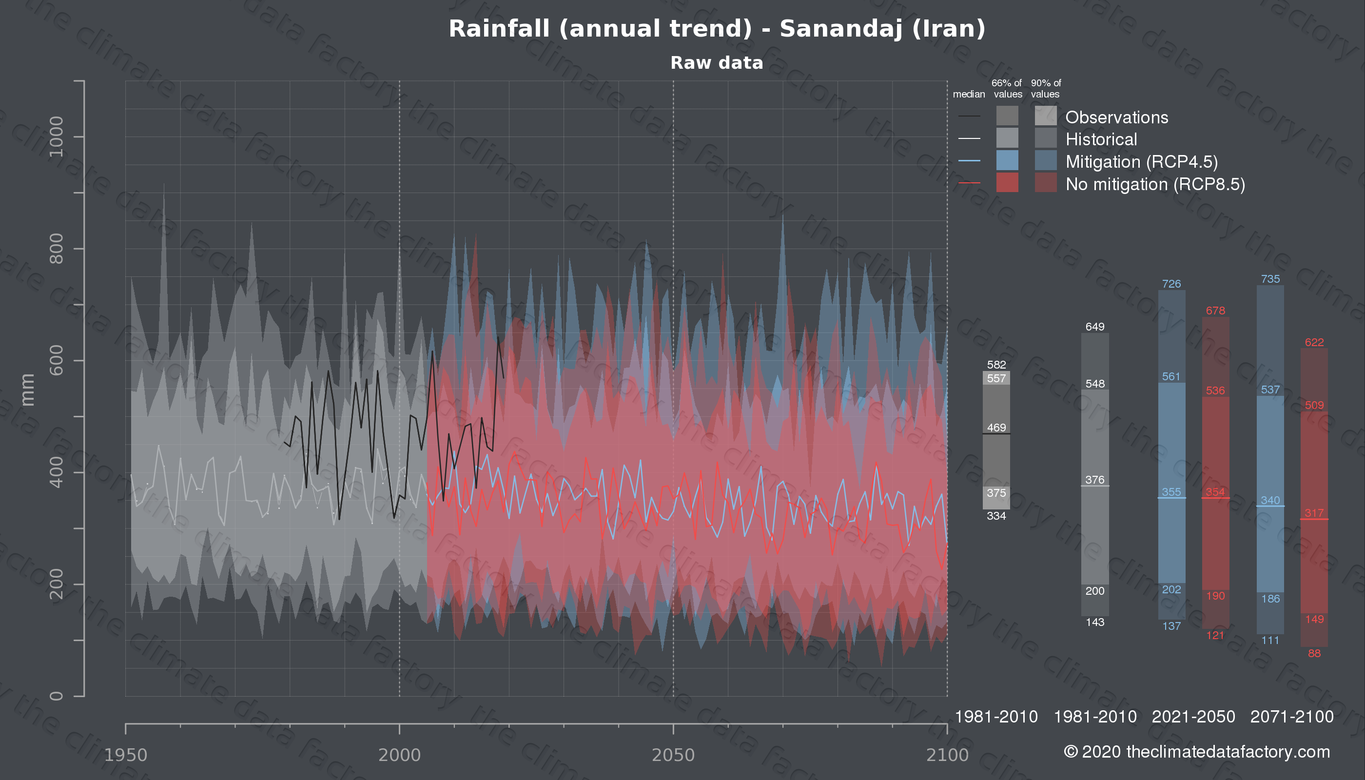 Graphic of projected rainfall for Sanandaj (Iran) under two climate change mitigation policy scenarios (RCP4.5, RCP8.5). Represented climate data are raw data from IPCC models. https://theclimatedatafactory.com