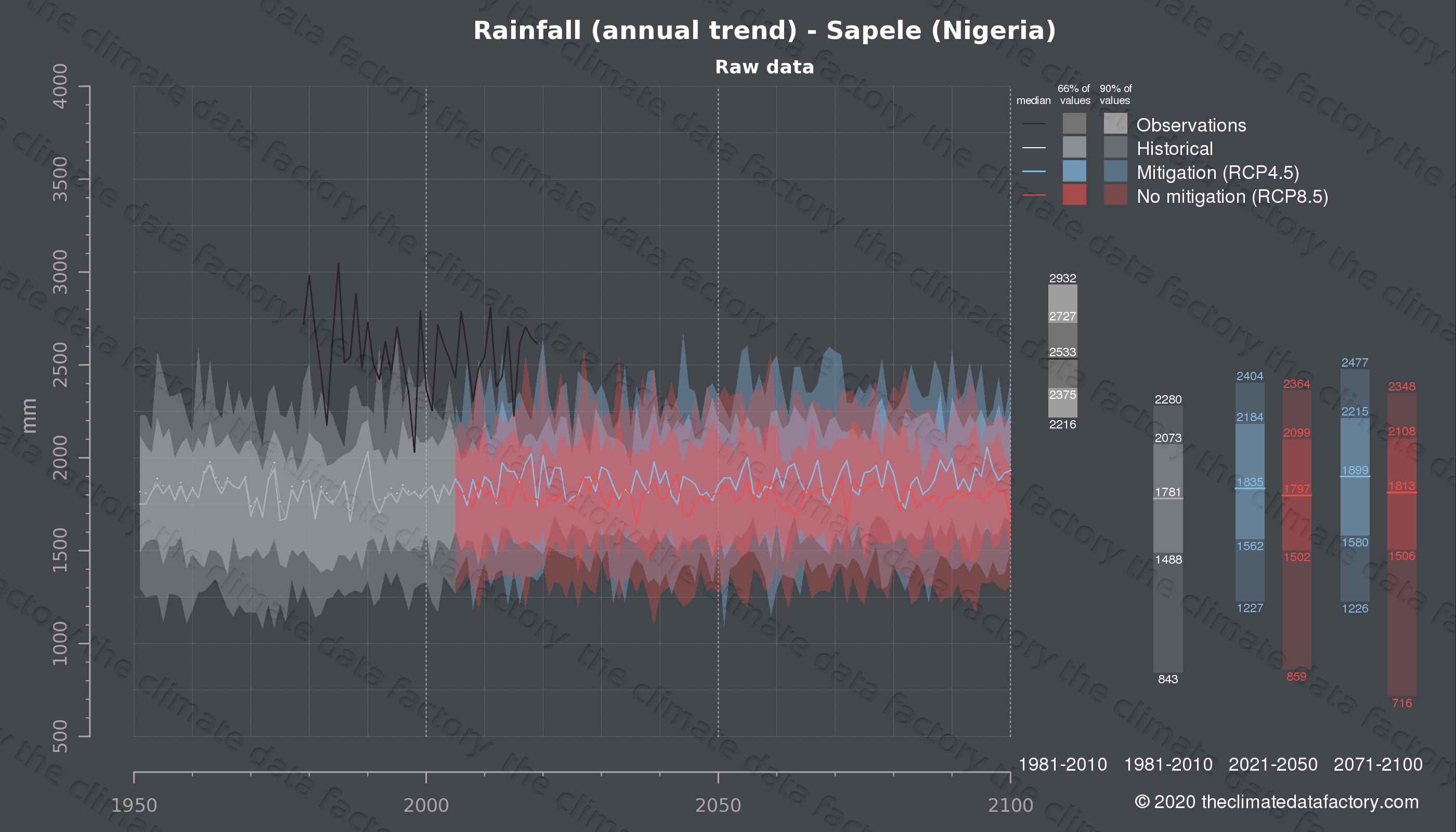 Graphic of projected rainfall for Sapele (Nigeria) under two climate change mitigation policy scenarios (RCP4.5, RCP8.5). Represented climate data are raw data from IPCC models. https://theclimatedatafactory.com