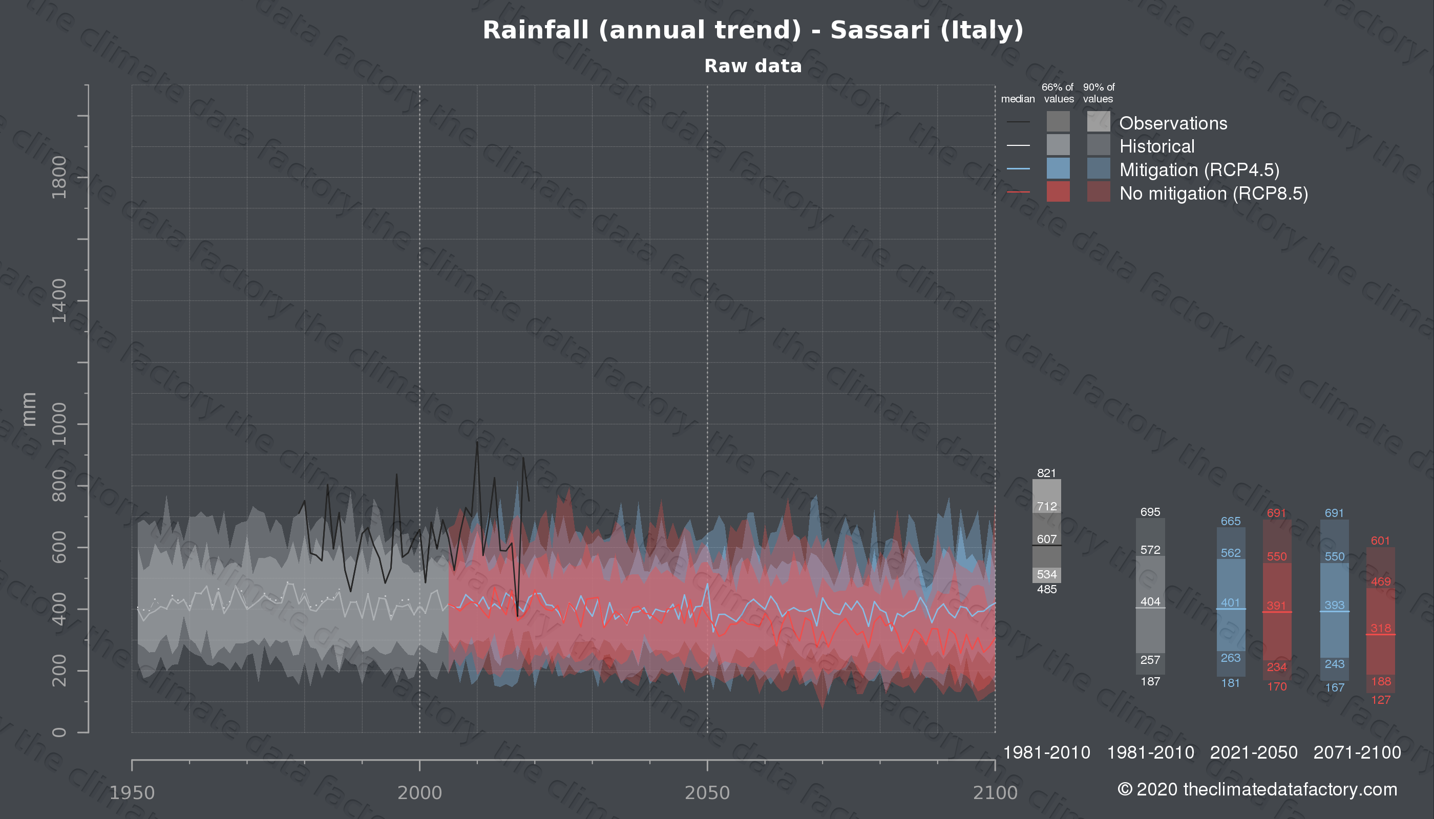Graphic of projected rainfall for Sassari (Italy) under two climate change mitigation policy scenarios (RCP4.5, RCP8.5). Represented climate data are raw data from IPCC models. https://theclimatedatafactory.com