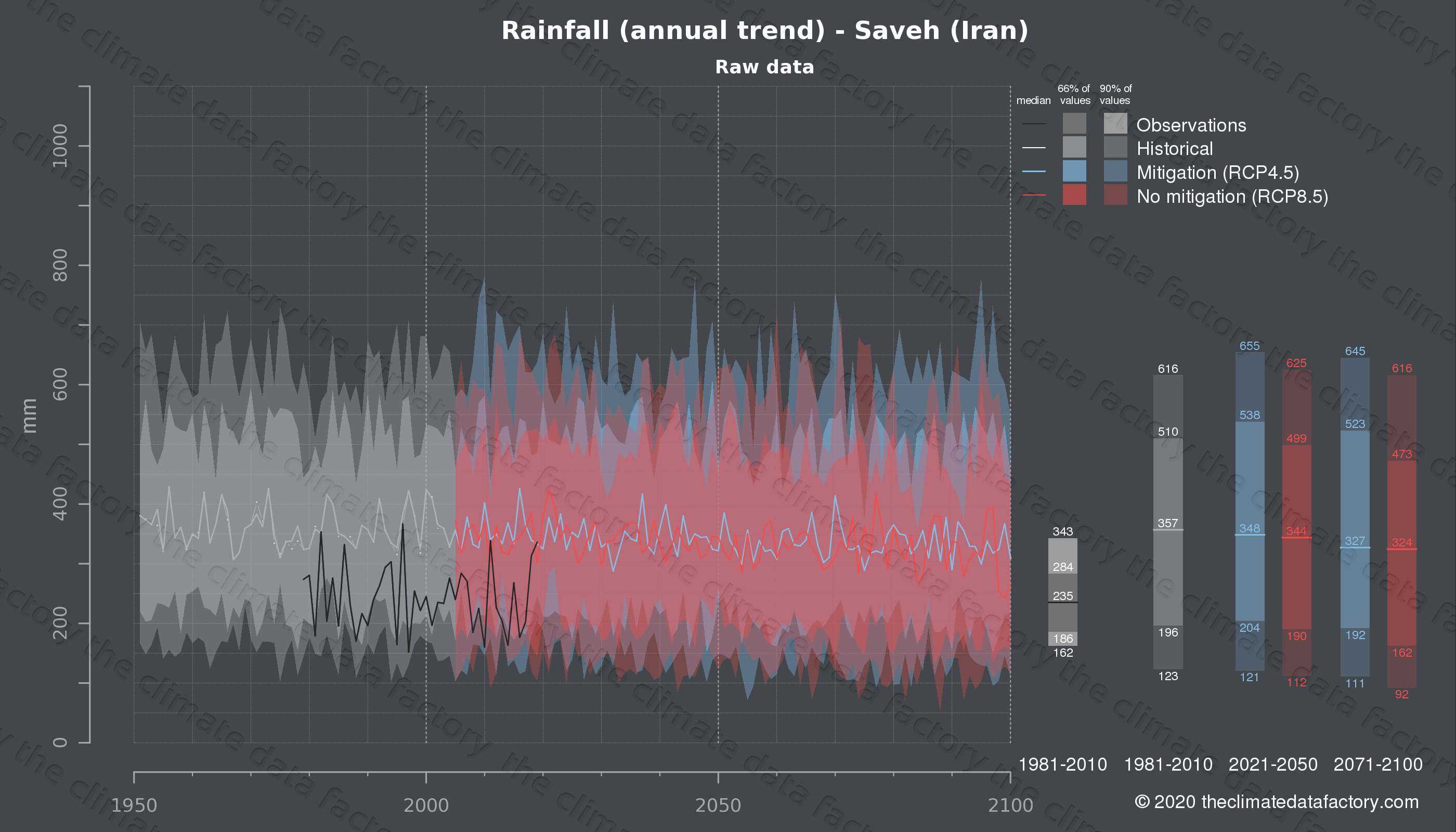 Graphic of projected rainfall for Saveh (Iran) under two climate change mitigation policy scenarios (RCP4.5, RCP8.5). Represented climate data are raw data from IPCC models. https://theclimatedatafactory.com