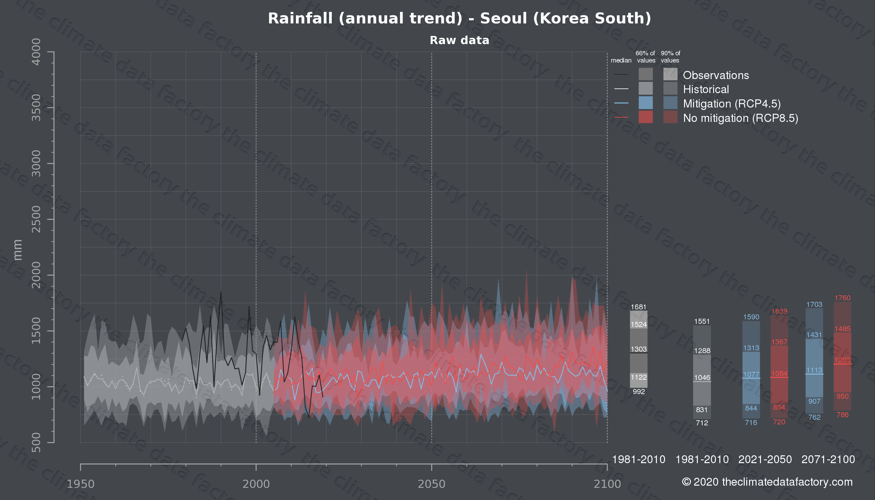 Graphic of projected rainfall for Seoul (South Korea) under two climate change mitigation policy scenarios (RCP4.5, RCP8.5). Represented climate data are raw data from IPCC models. https://theclimatedatafactory.com