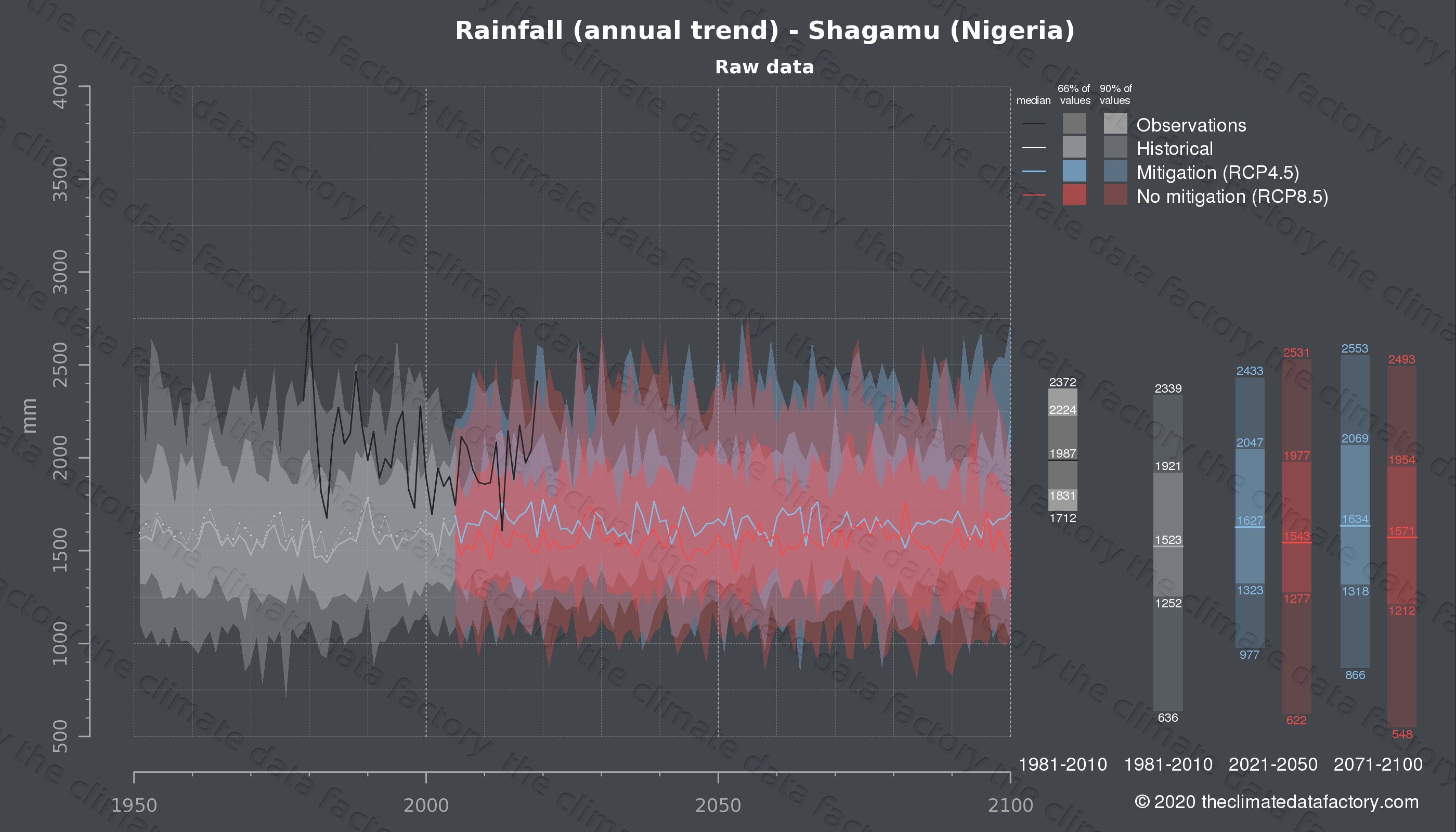 Graphic of projected rainfall for Shagamu (Nigeria) under two climate change mitigation policy scenarios (RCP4.5, RCP8.5). Represented climate data are raw data from IPCC models. https://theclimatedatafactory.com